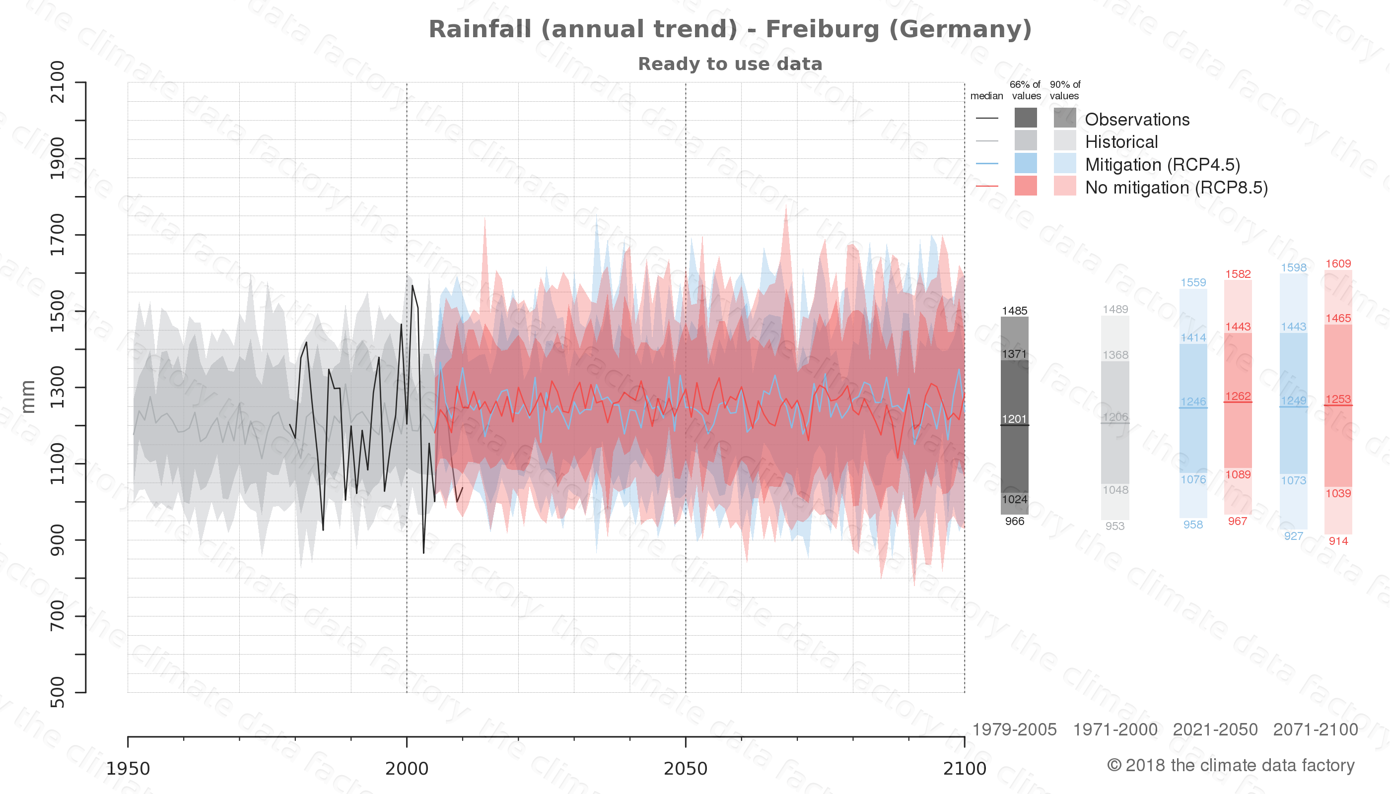 climate change data policy adaptation climate graph city data rainfall freiburg germany