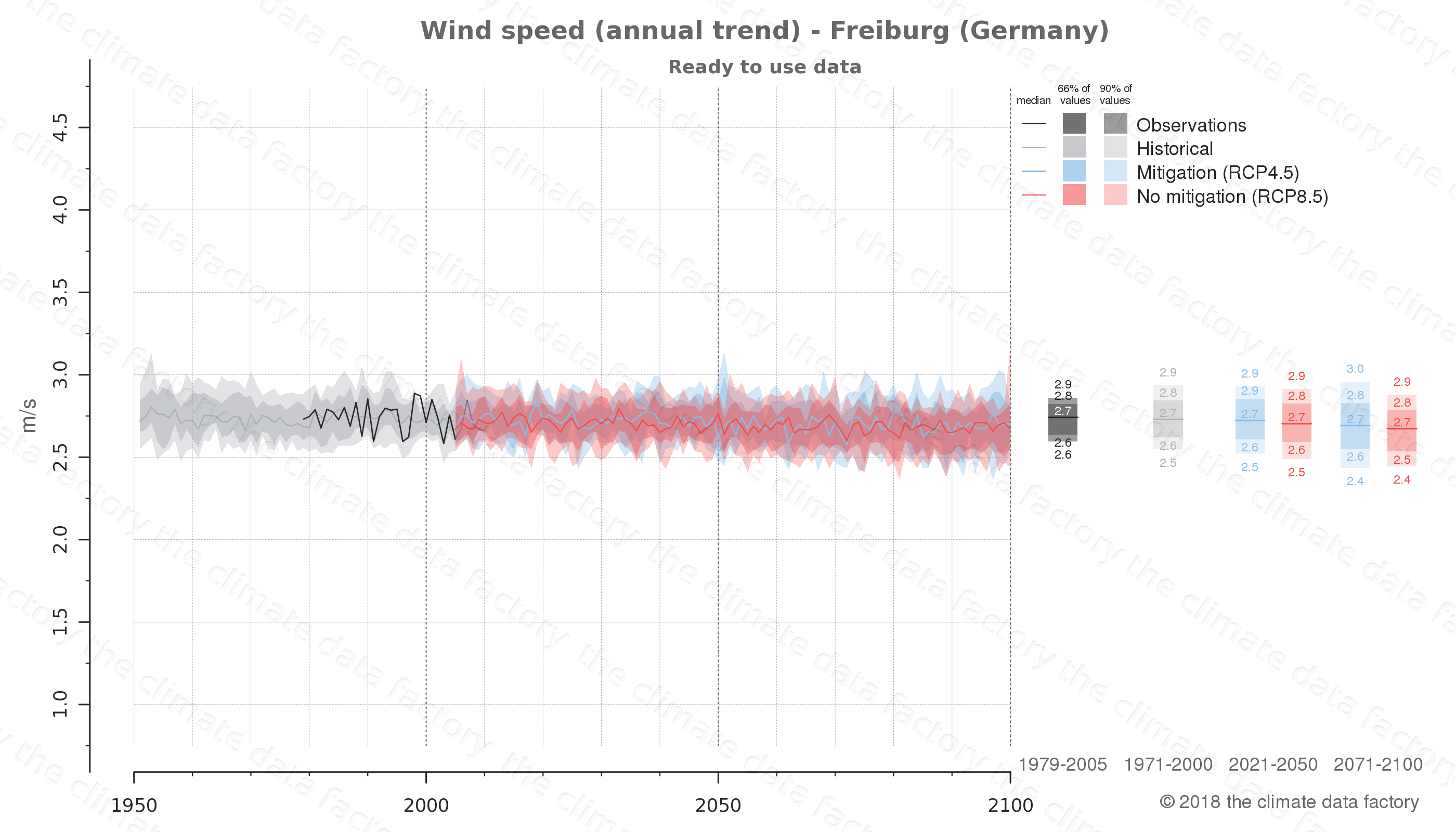 climate change data policy adaptation climate graph city data wind-speed freiburg germany