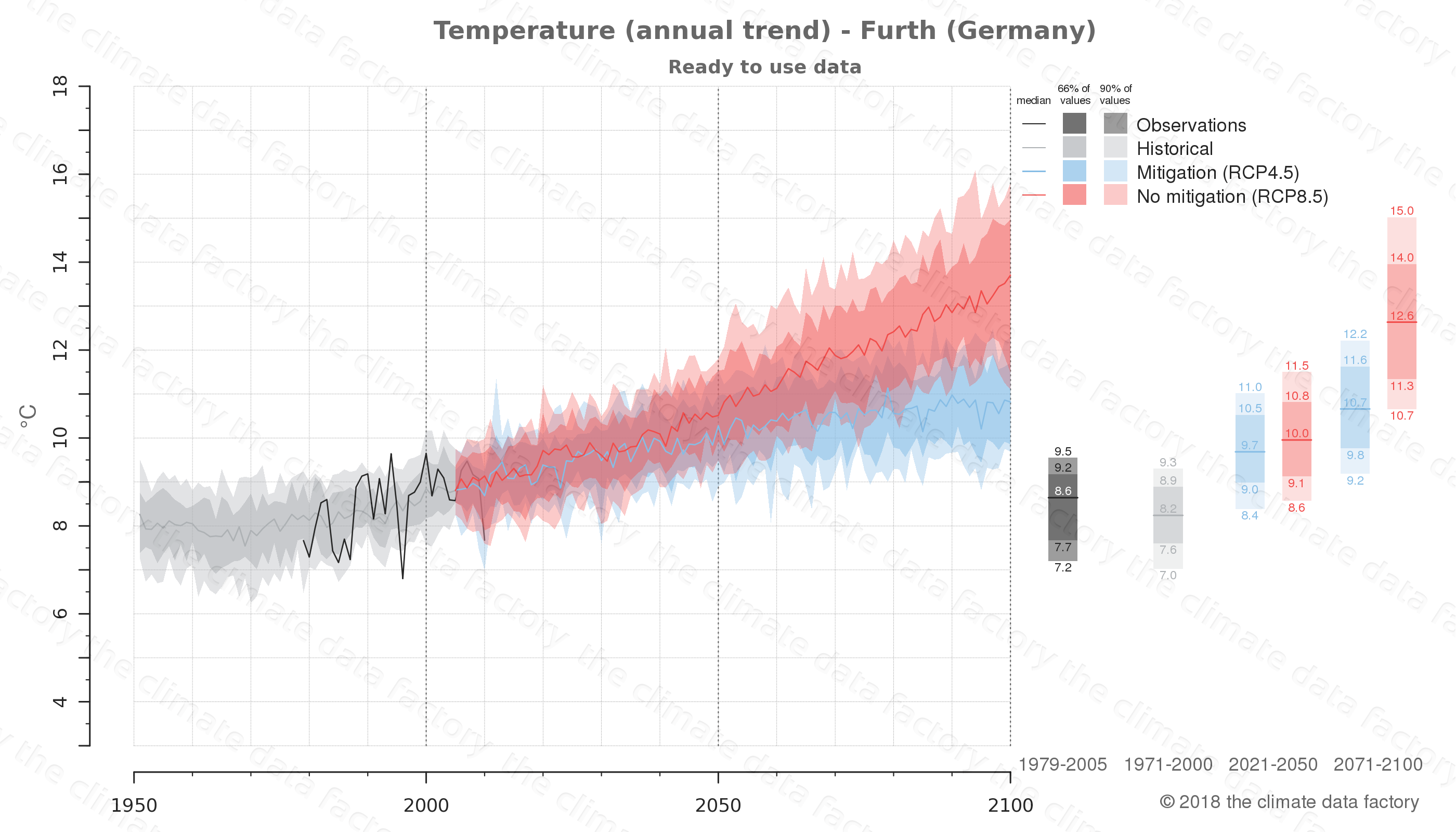 climate change data policy adaptation climate graph city data temperature furth germany