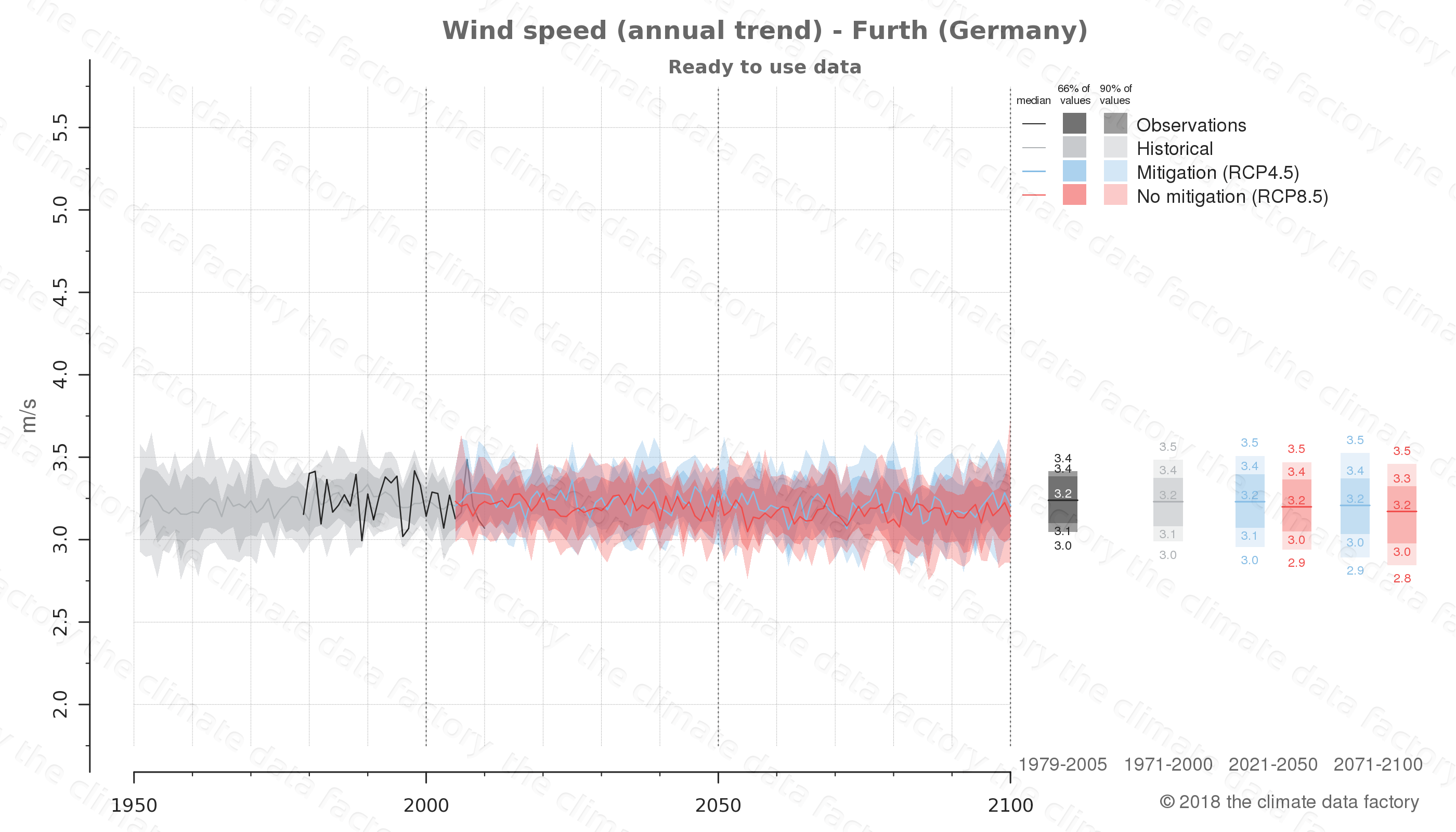 climate change data policy adaptation climate graph city data wind-speed furth germany