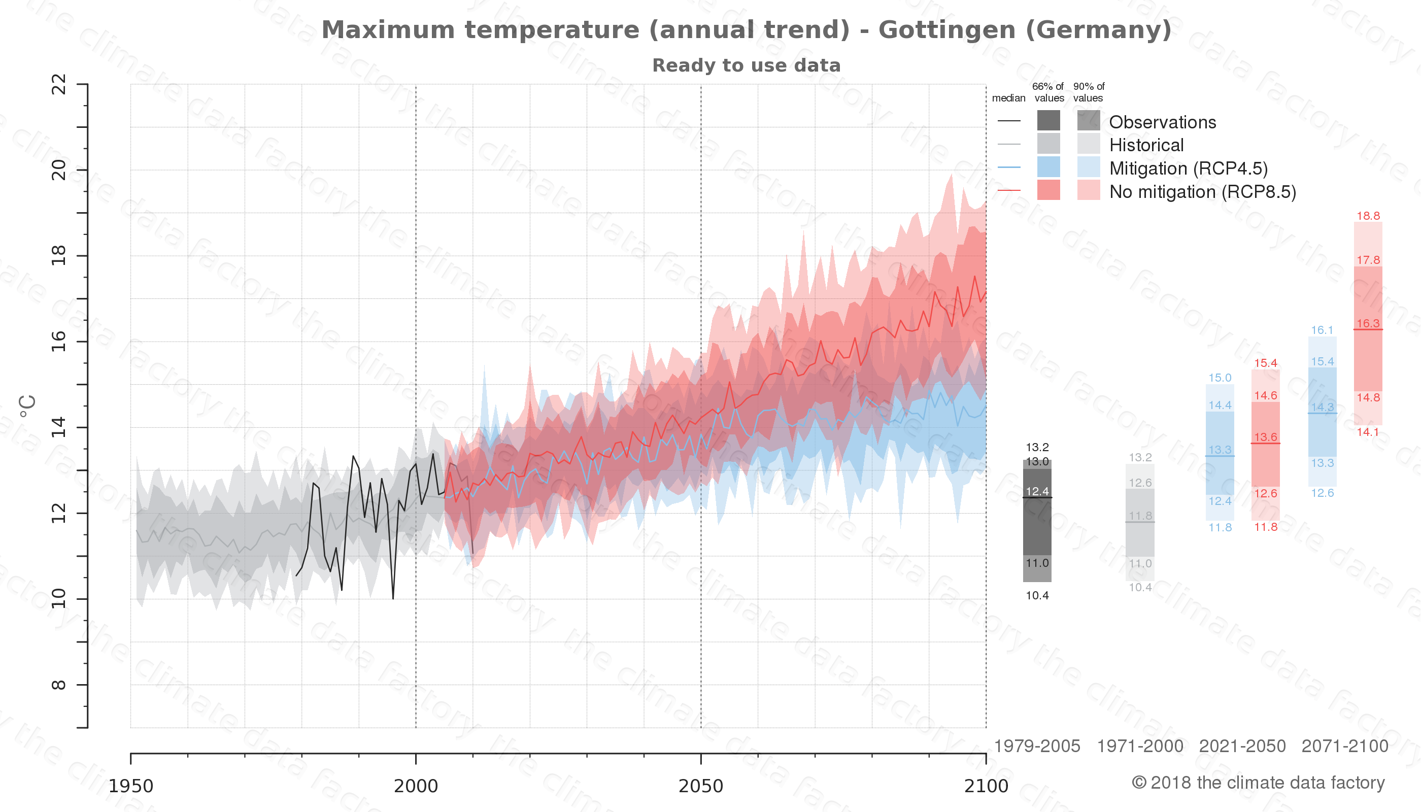climate change data policy adaptation climate graph city data maximum-temperature gottingen germany