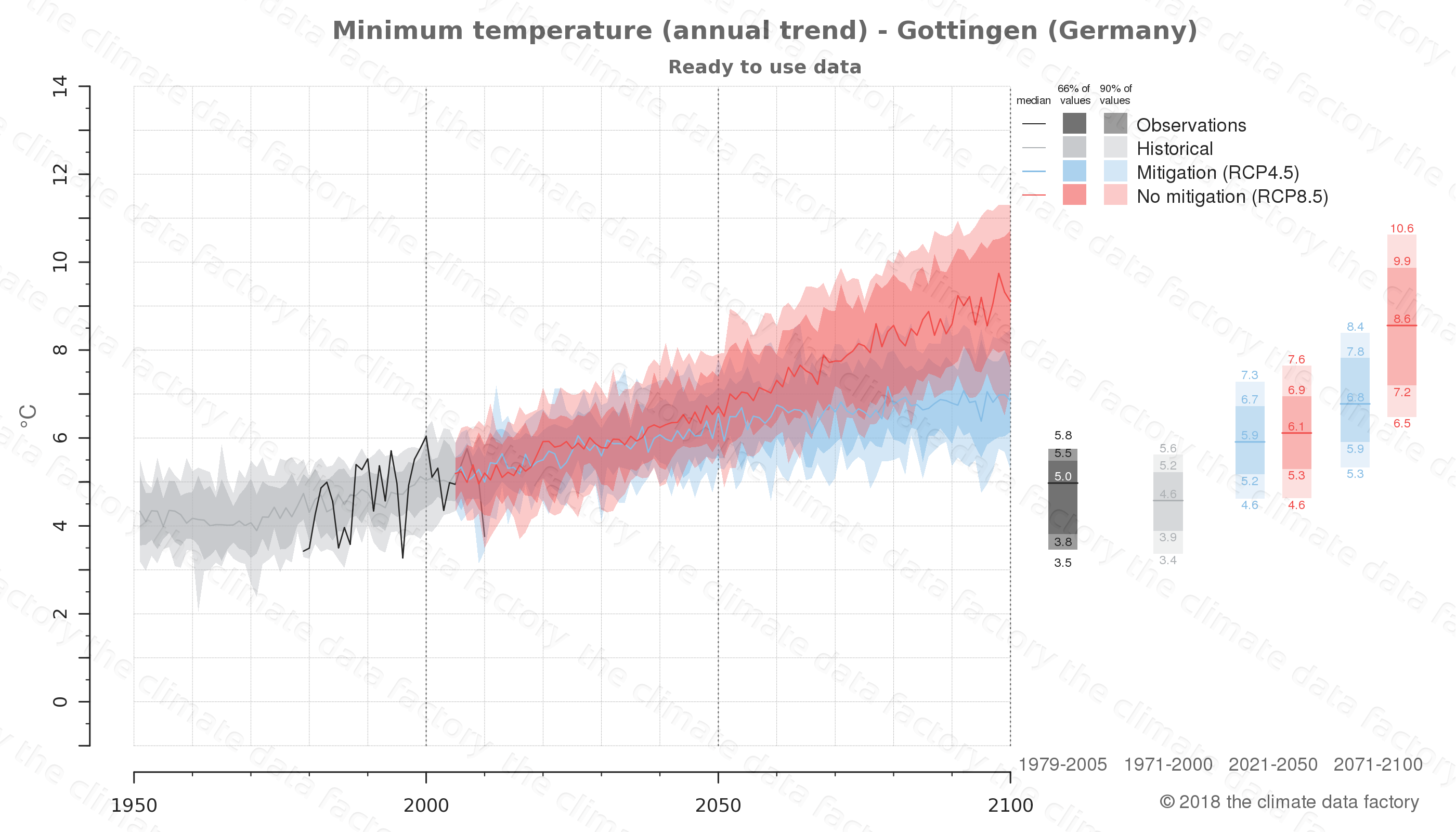 climate change data policy adaptation climate graph city data minimum-temperature gottingen germany