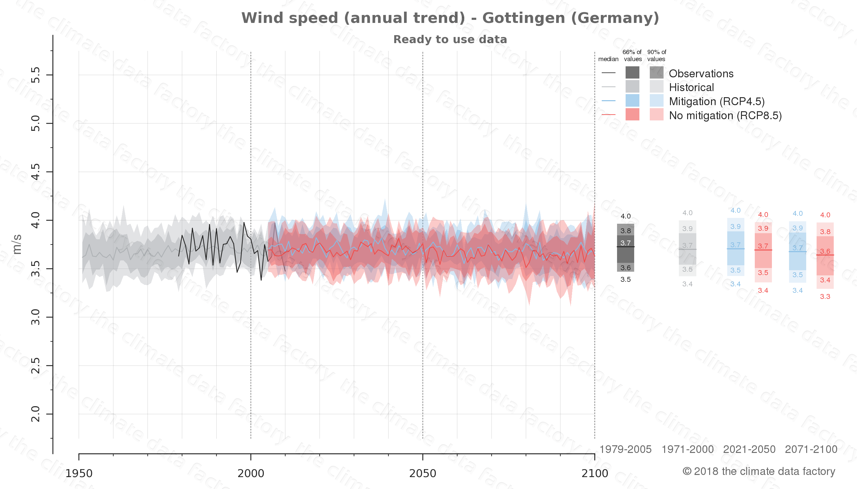 climate change data policy adaptation climate graph city data wind-speed gottingen germany