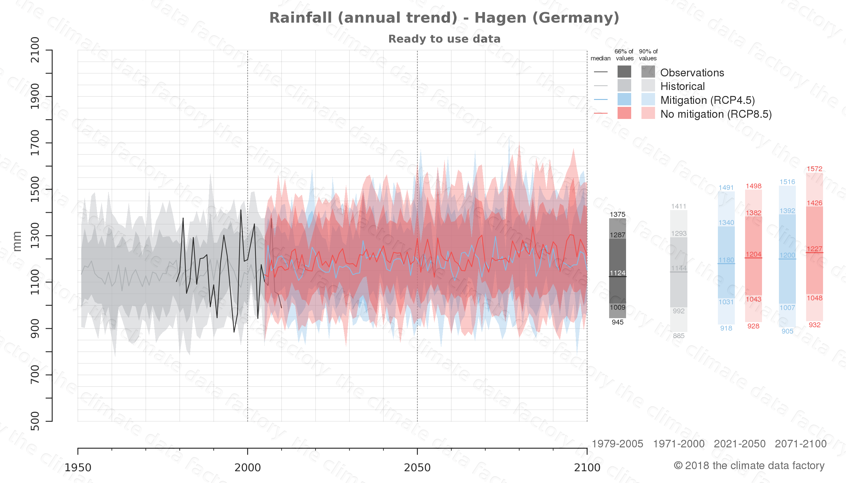 climate change data policy adaptation climate graph city data rainfall hagen germany