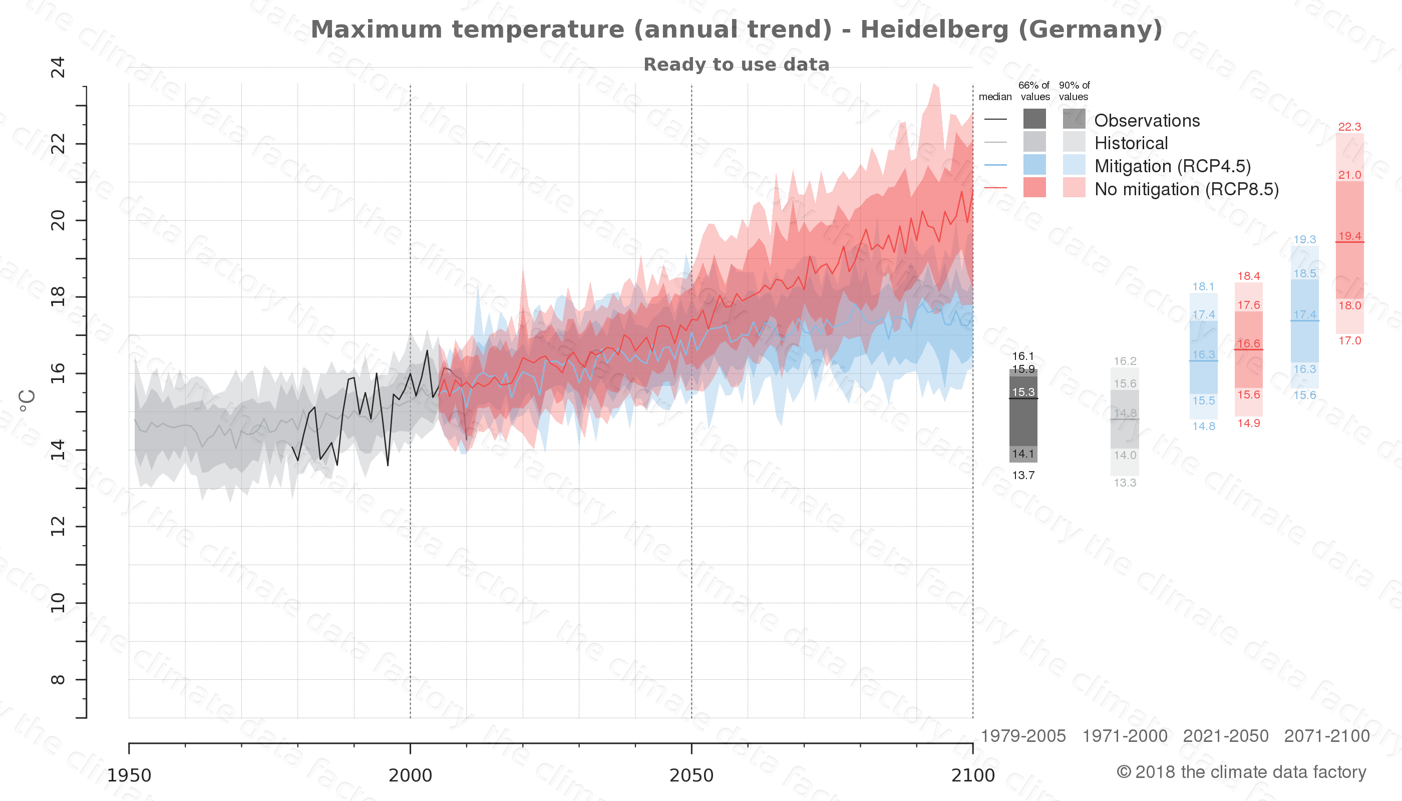 climate change data policy adaptation climate graph city data maximum-temperature heidelberg germany