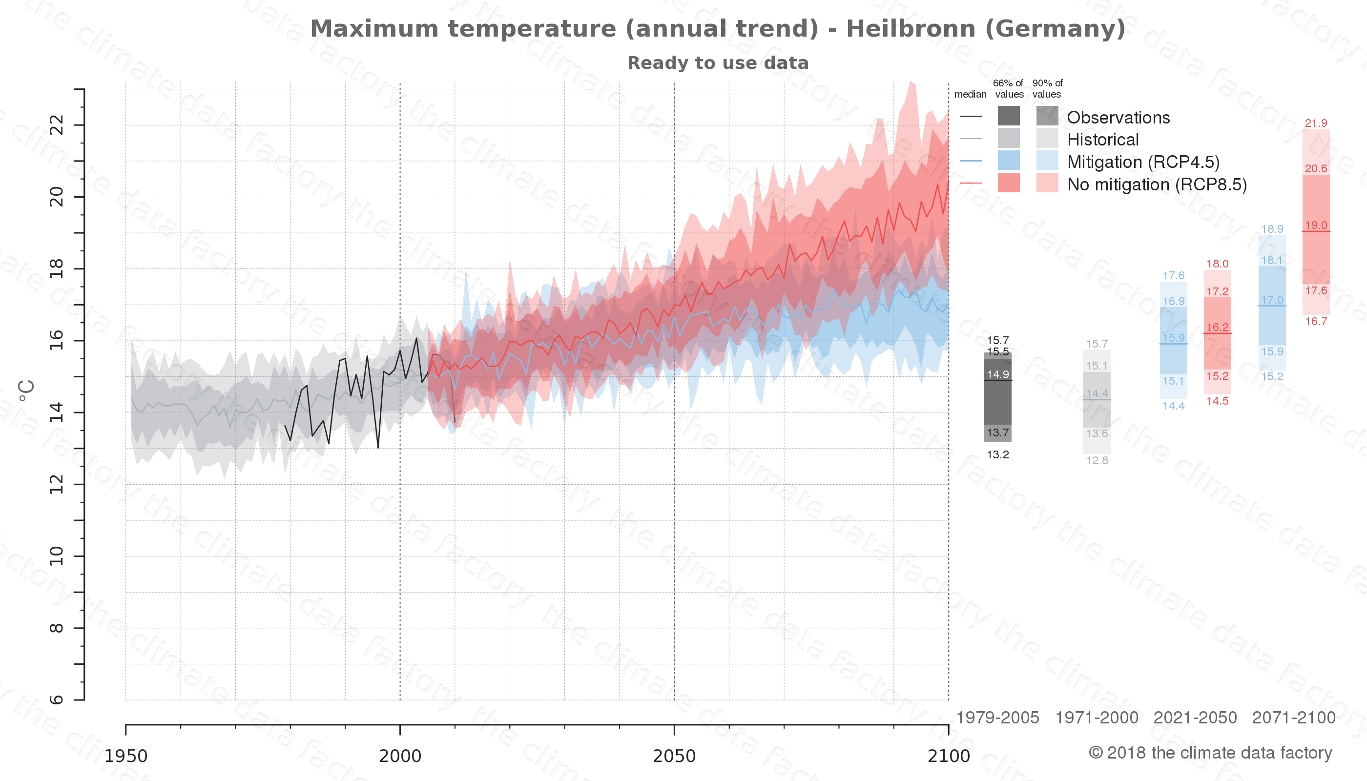 climate change data policy adaptation climate graph city data maximum-temperature heilbronn germany