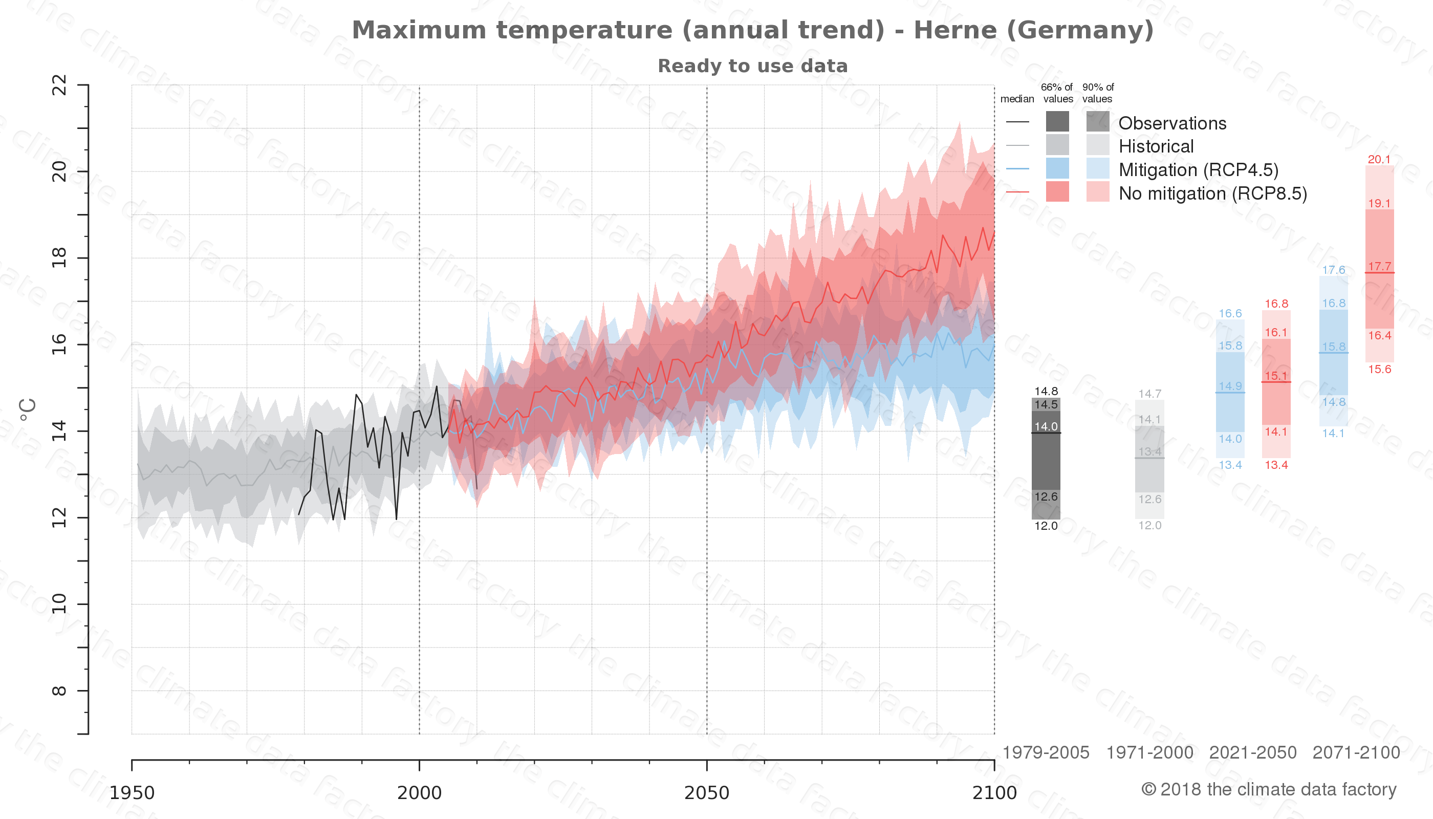 climate change data policy adaptation climate graph city data maximum-temperature herne germany