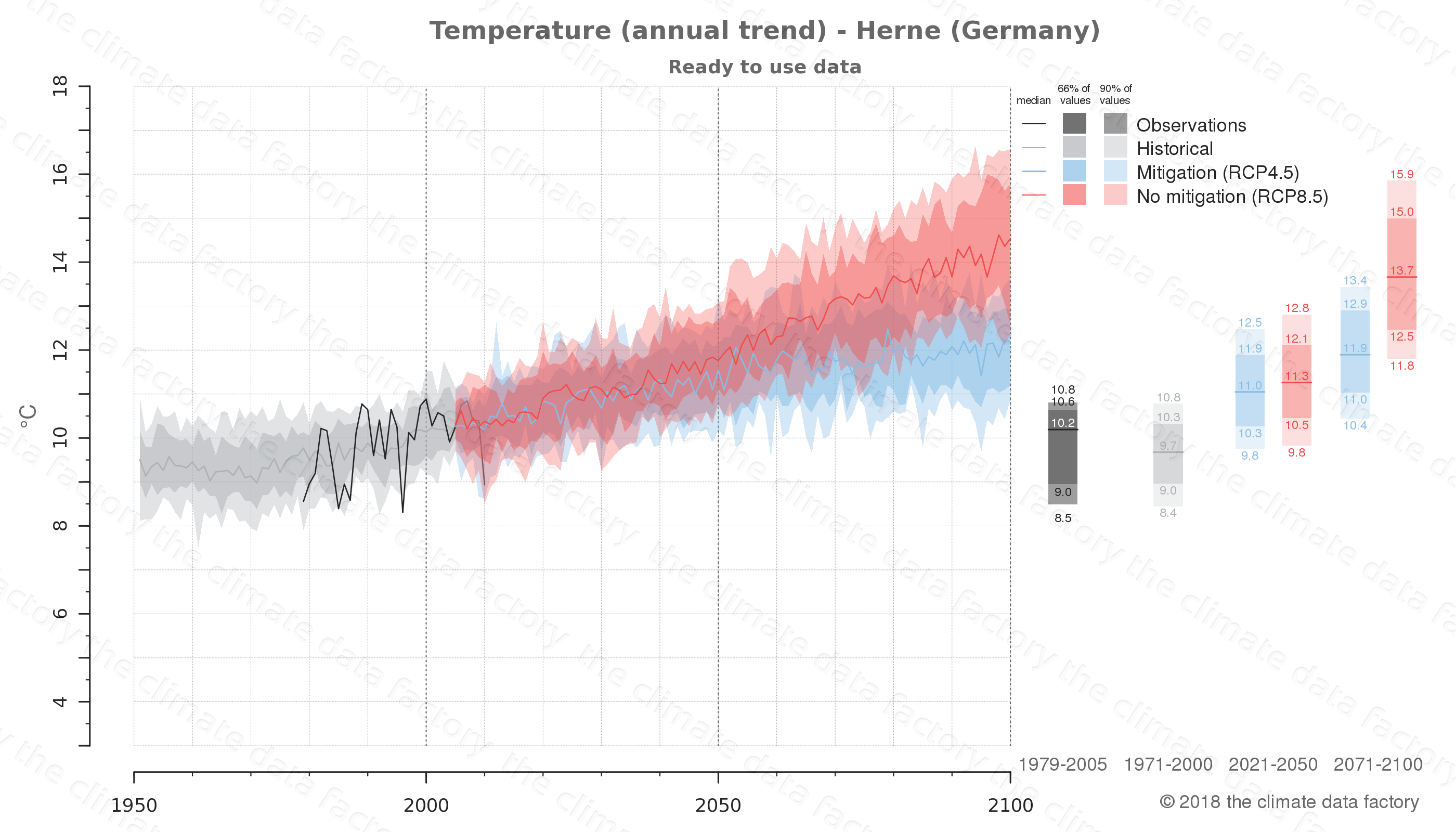 climate change data policy adaptation climate graph city data temperature herne germany