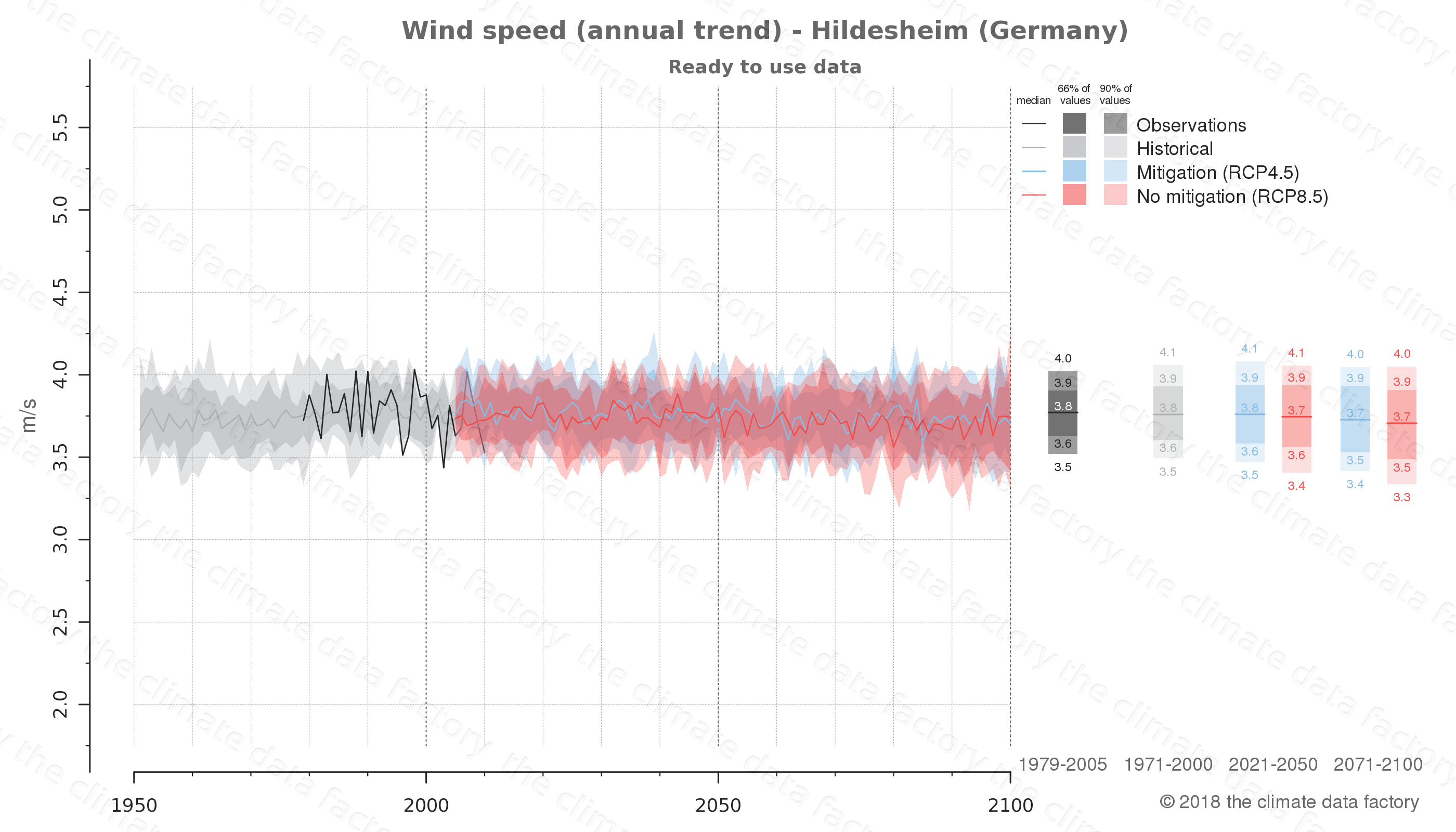 climate change data policy adaptation climate graph city data wind-speed hildesheim germany