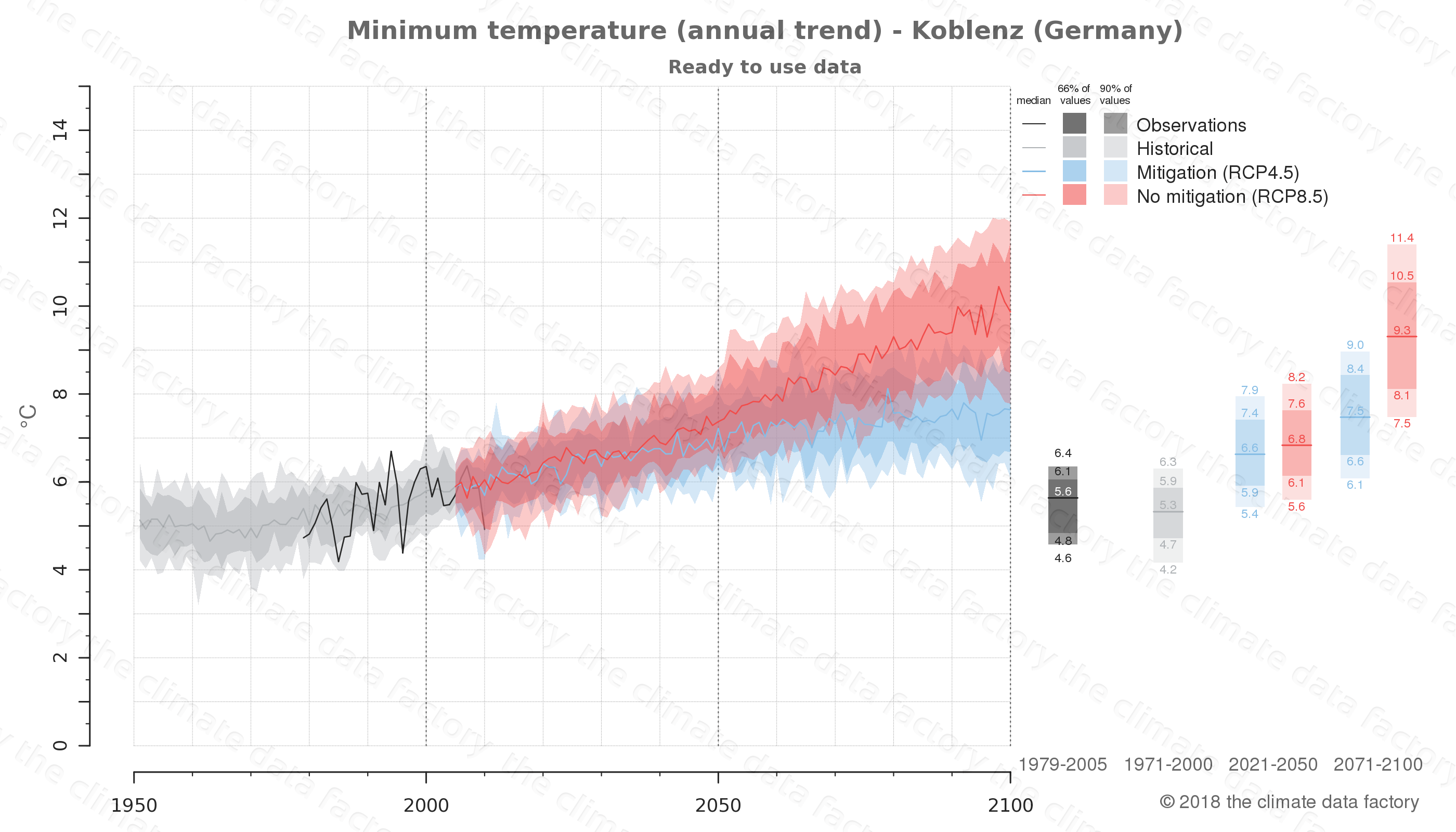climate change data policy adaptation climate graph city data minimum-temperature koblenz germany