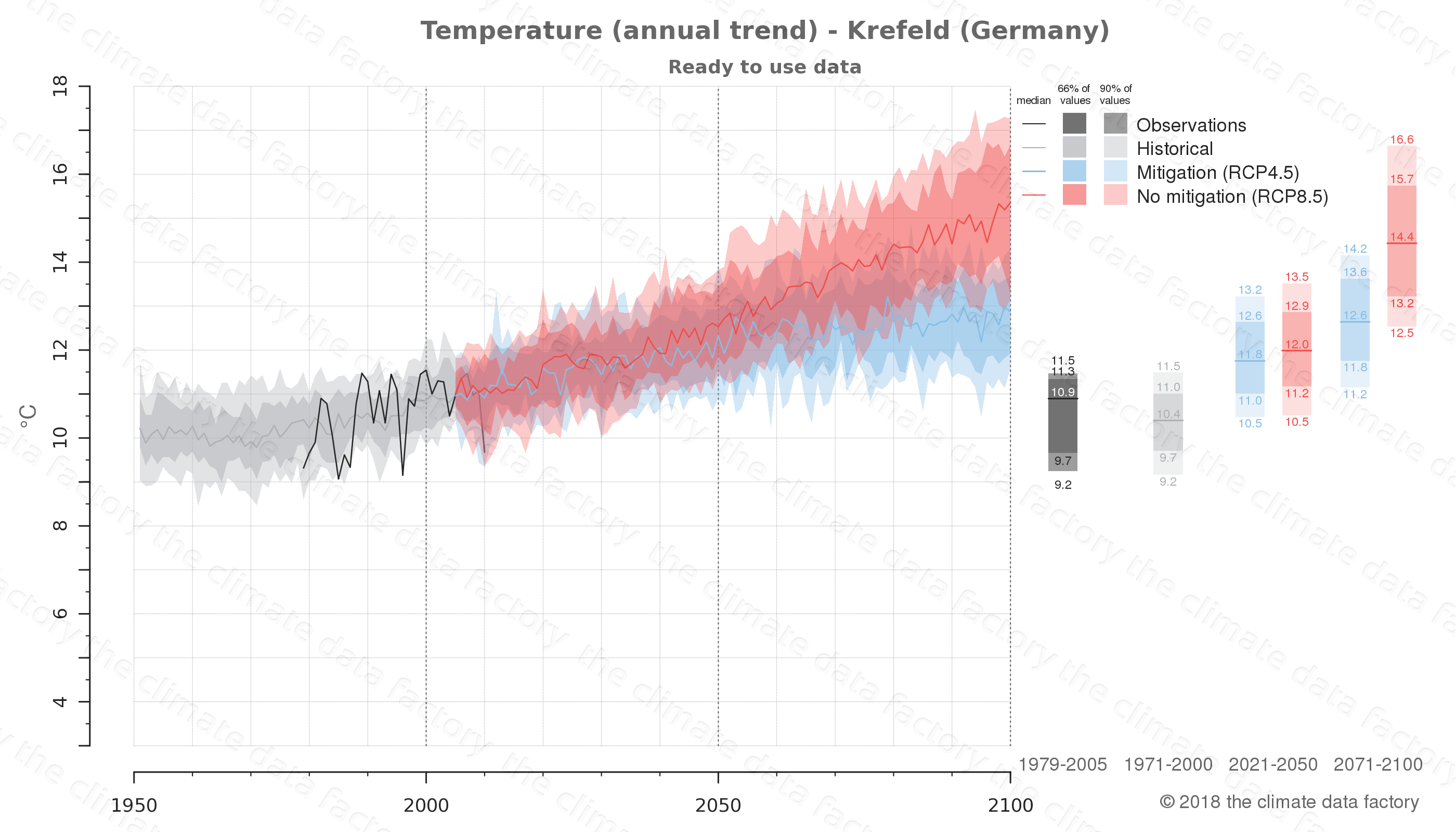 climate change data policy adaptation climate graph city data temperature krefeld germany