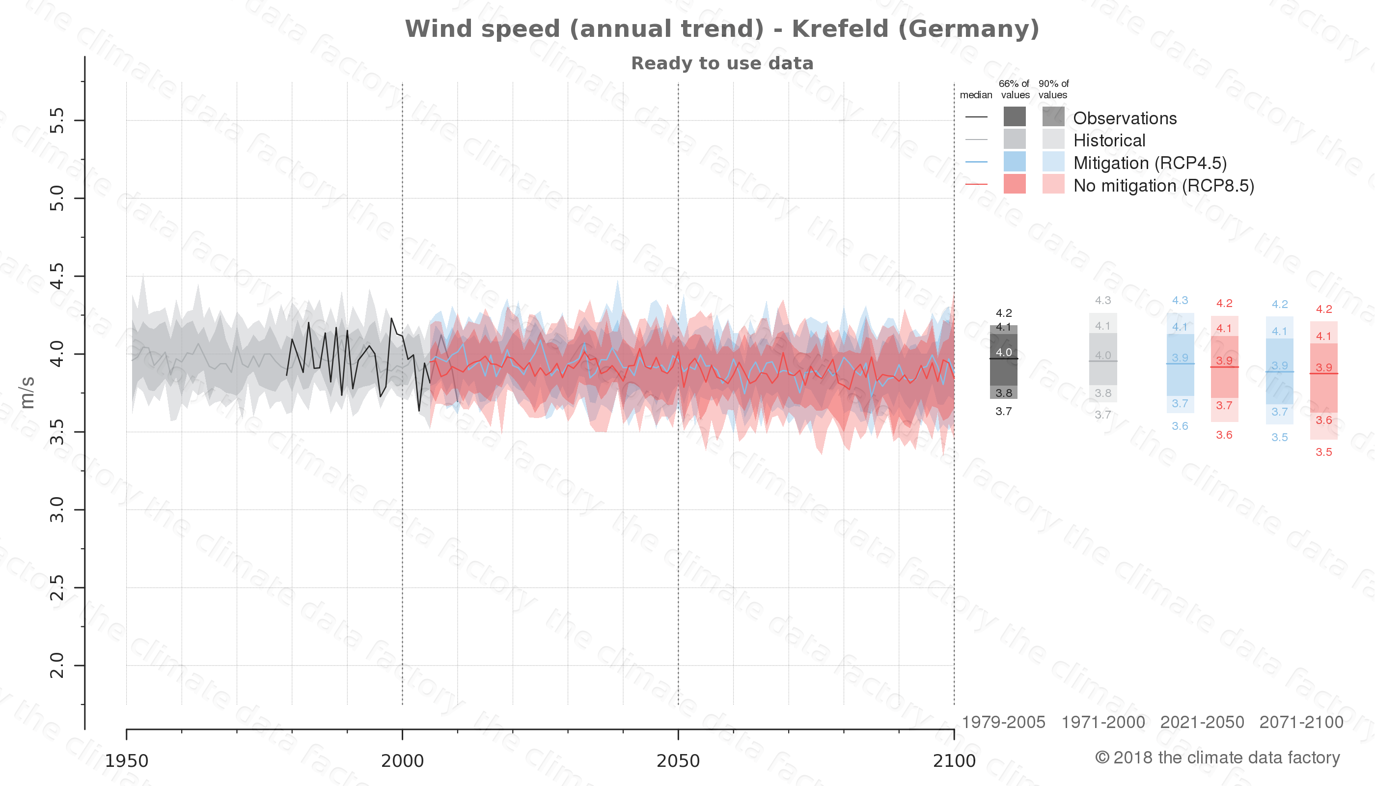 climate change data policy adaptation climate graph city data wind-speed krefeld germany