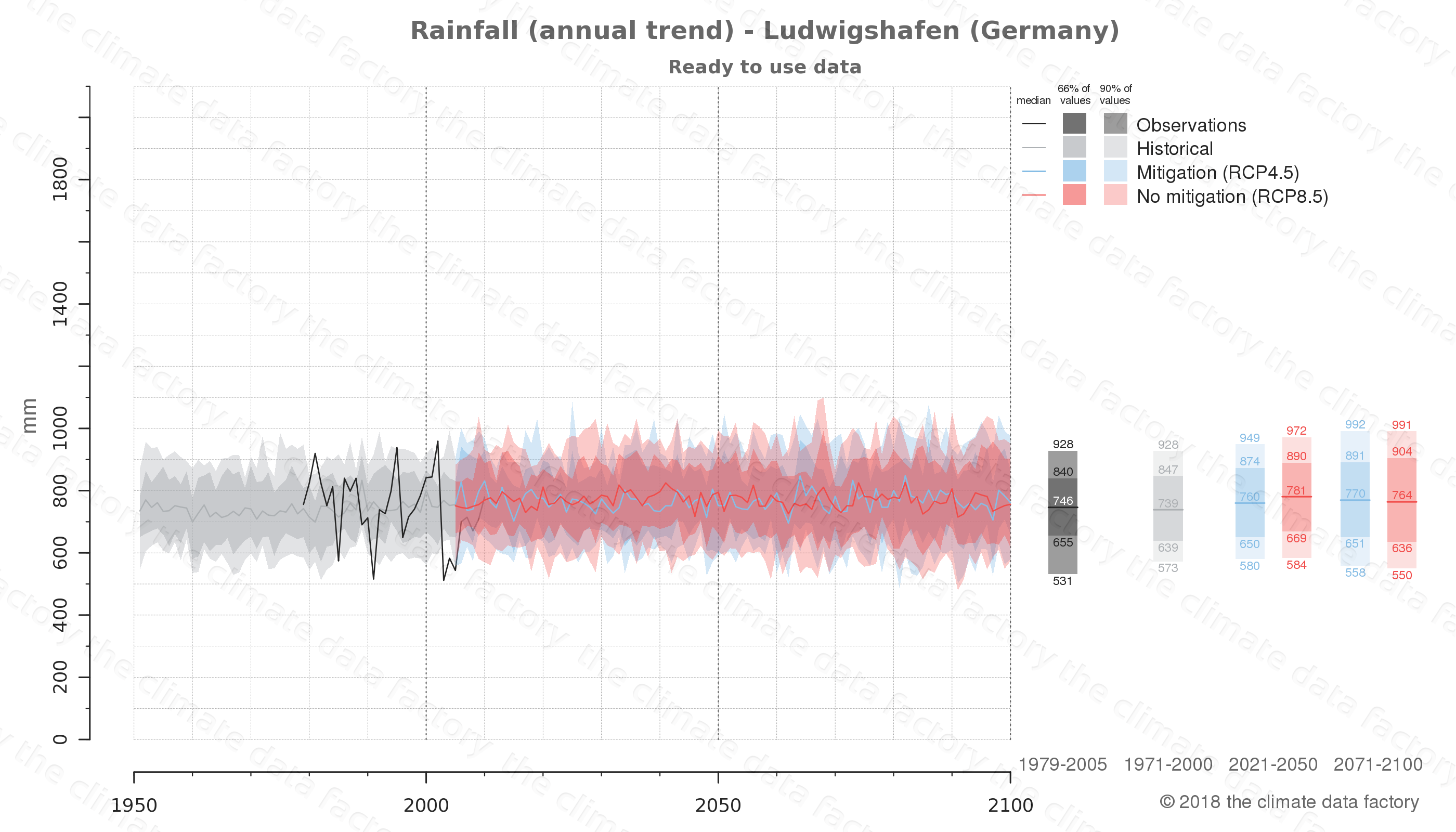 climate change data policy adaptation climate graph city data rainfall ludwigshafen germany