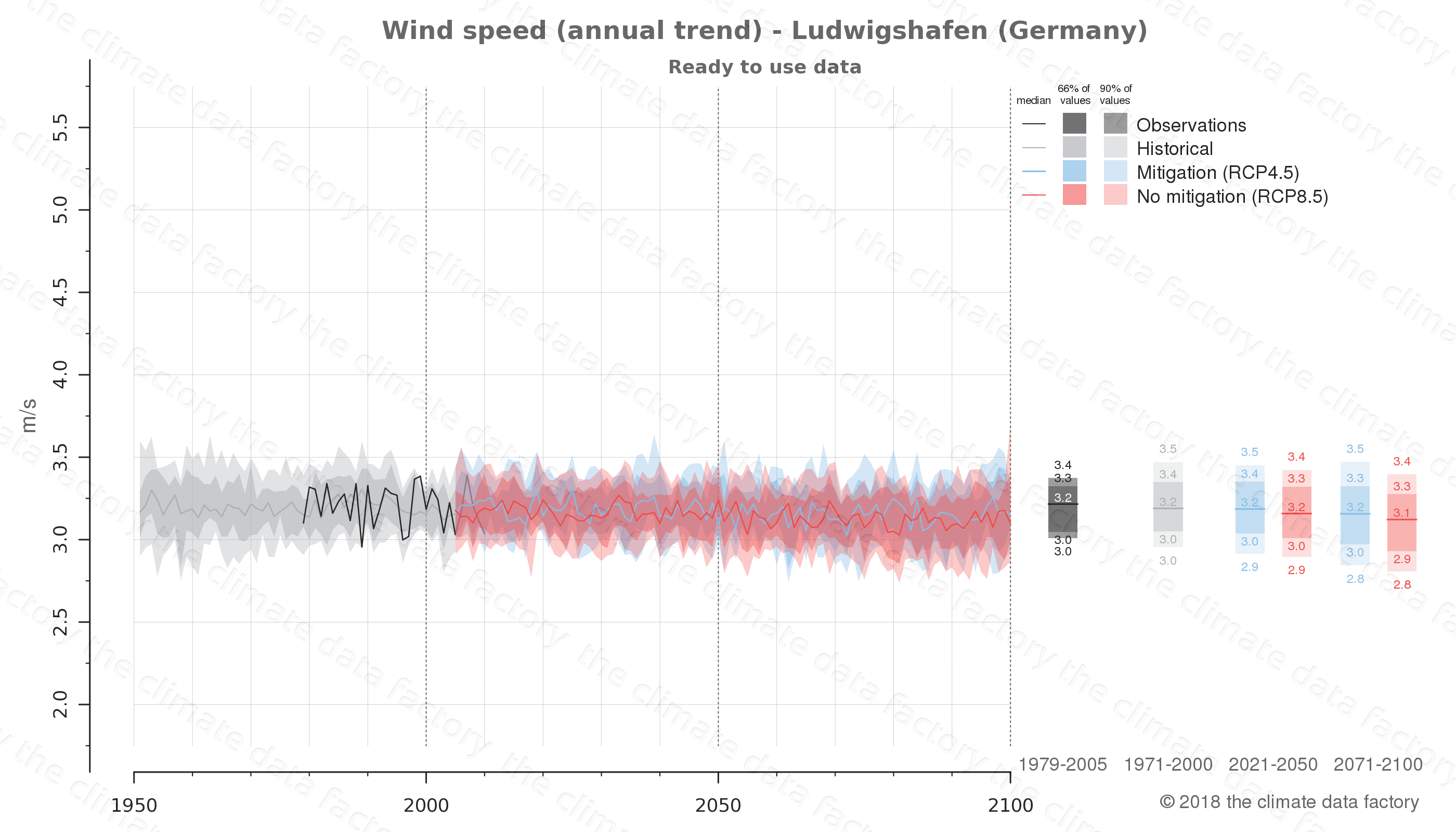 climate change data policy adaptation climate graph city data wind-speed ludwigshafen germany