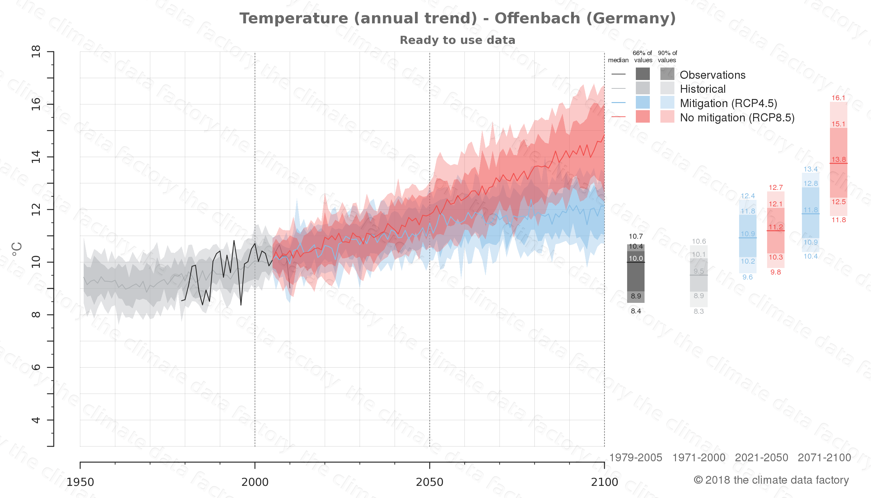 climate change data policy adaptation climate graph city data temperature offenbach germany