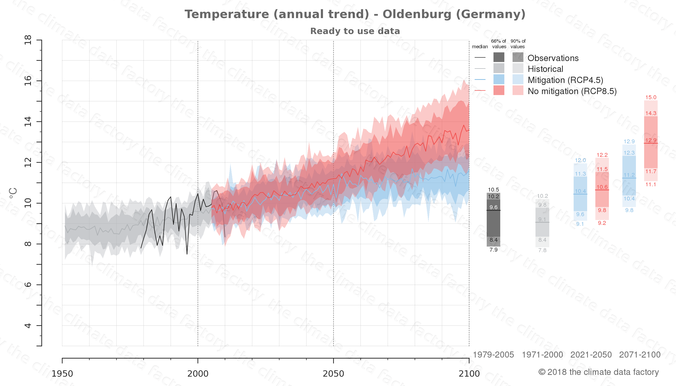 climate change data policy adaptation climate graph city data temperature oldenburg germany