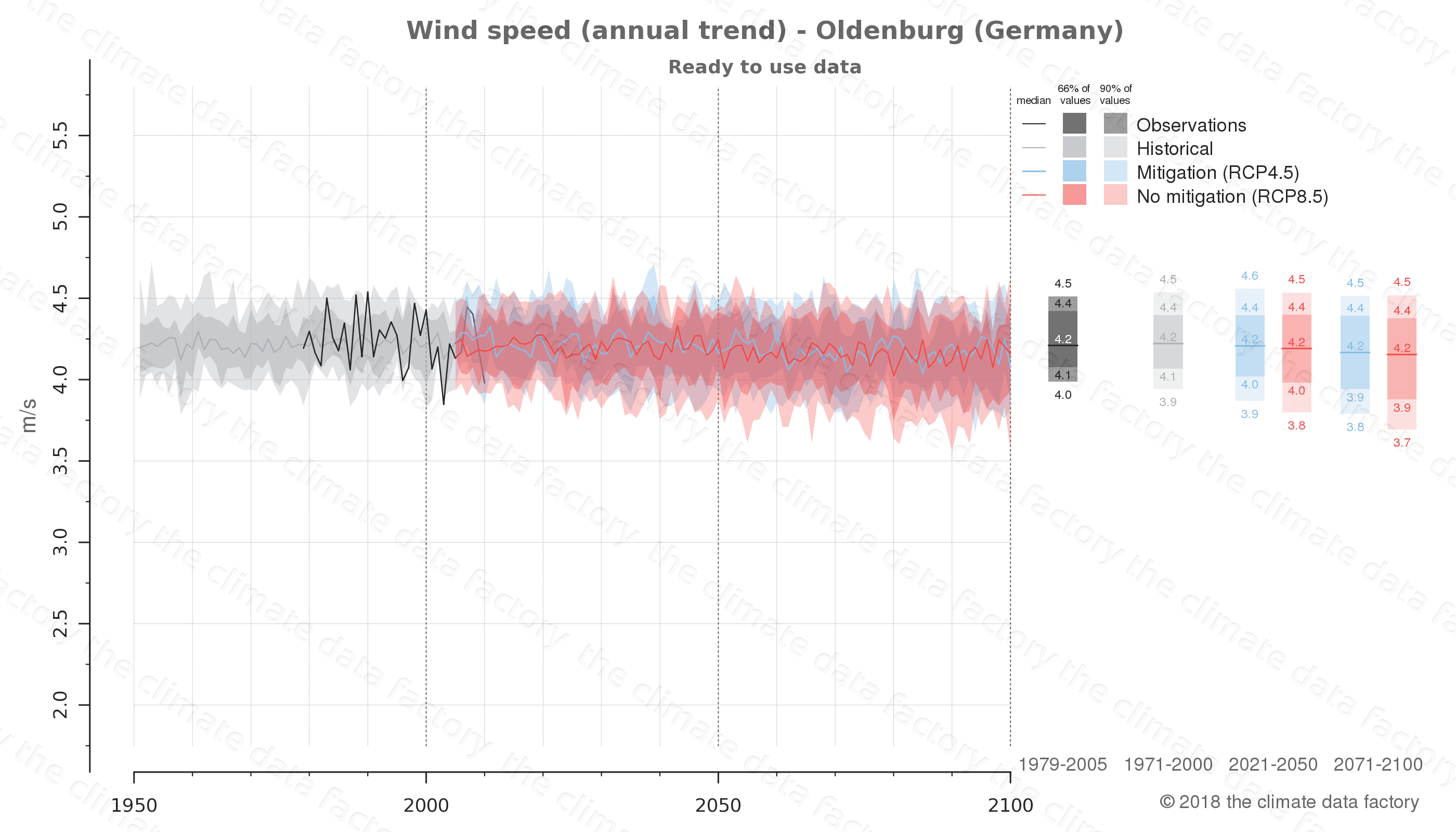 climate change data policy adaptation climate graph city data wind-speed oldenburg germany