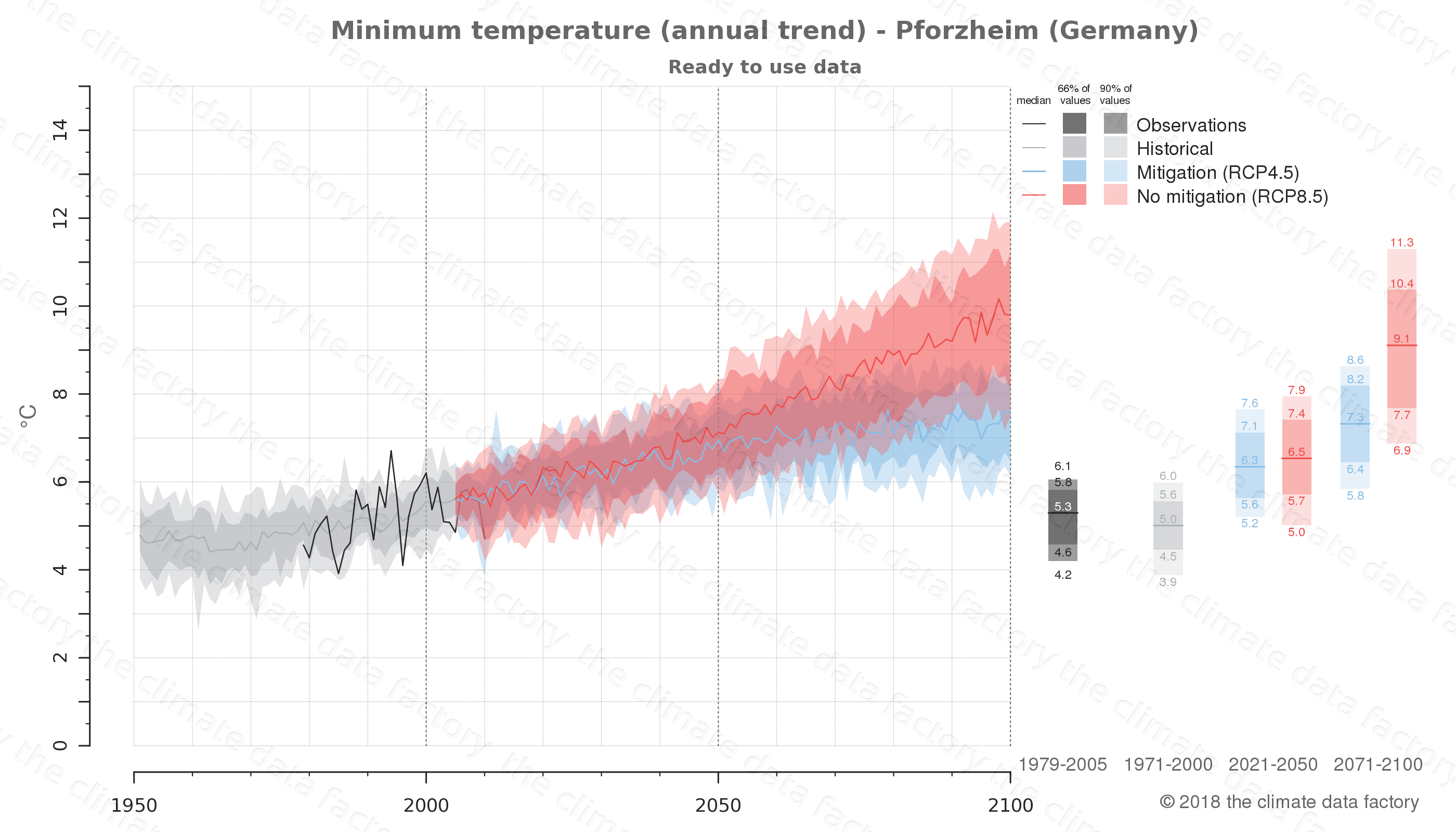 climate change data policy adaptation climate graph city data minimum-temperature pforzheim germany