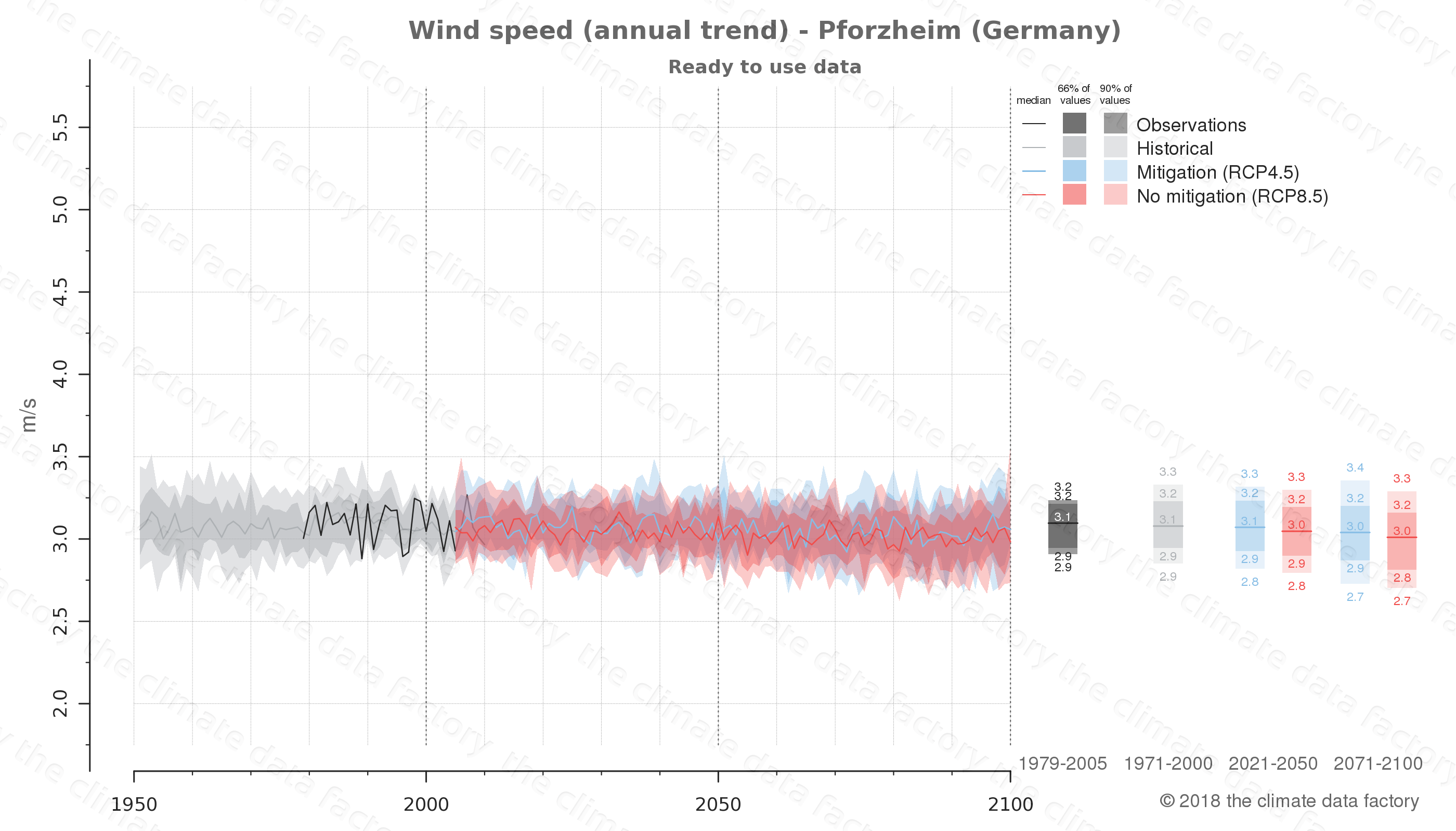 climate change data policy adaptation climate graph city data wind-speed pforzheim germany