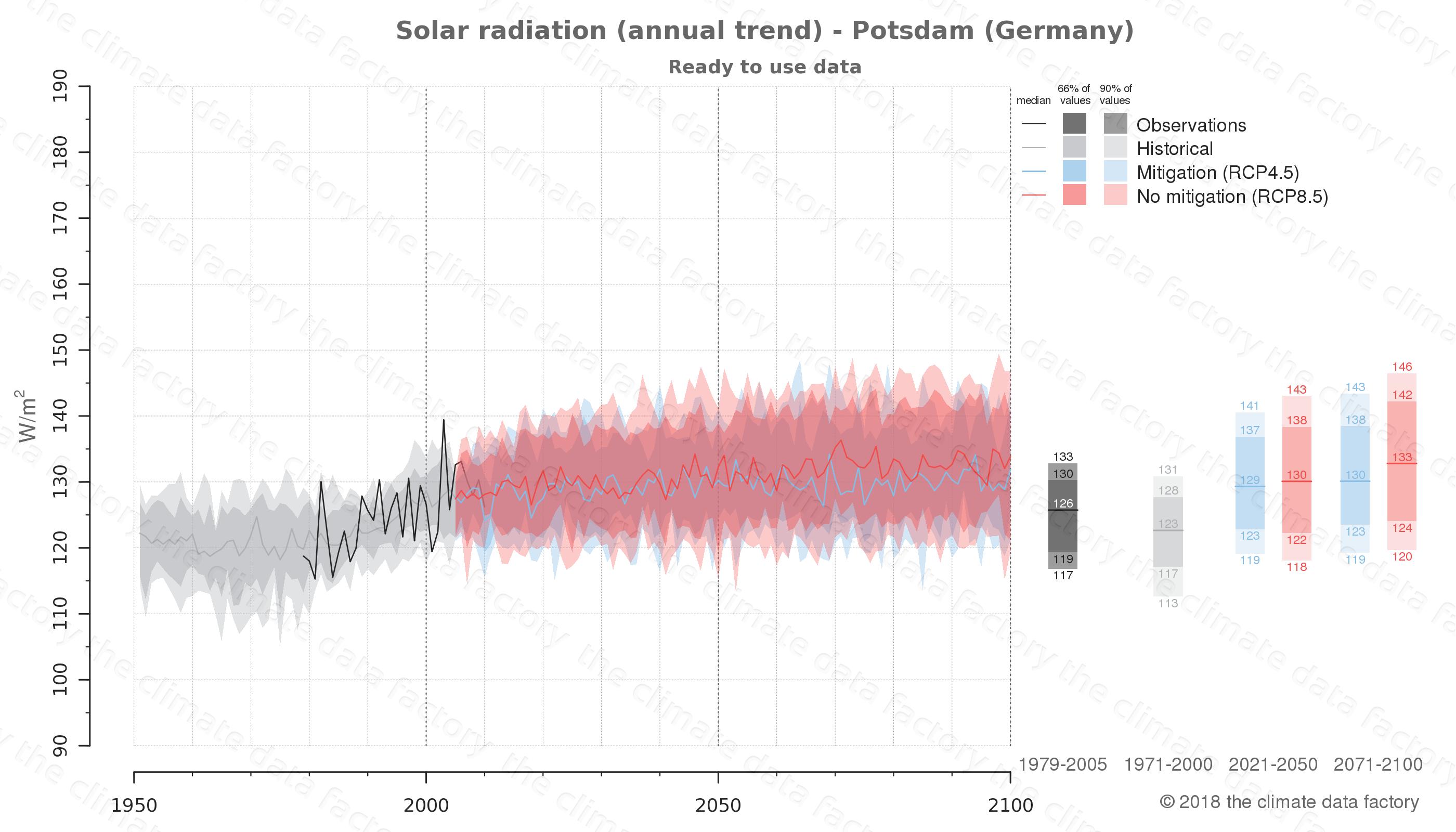 climate change data policy adaptation climate graph city data solar-radiation potsdam germany