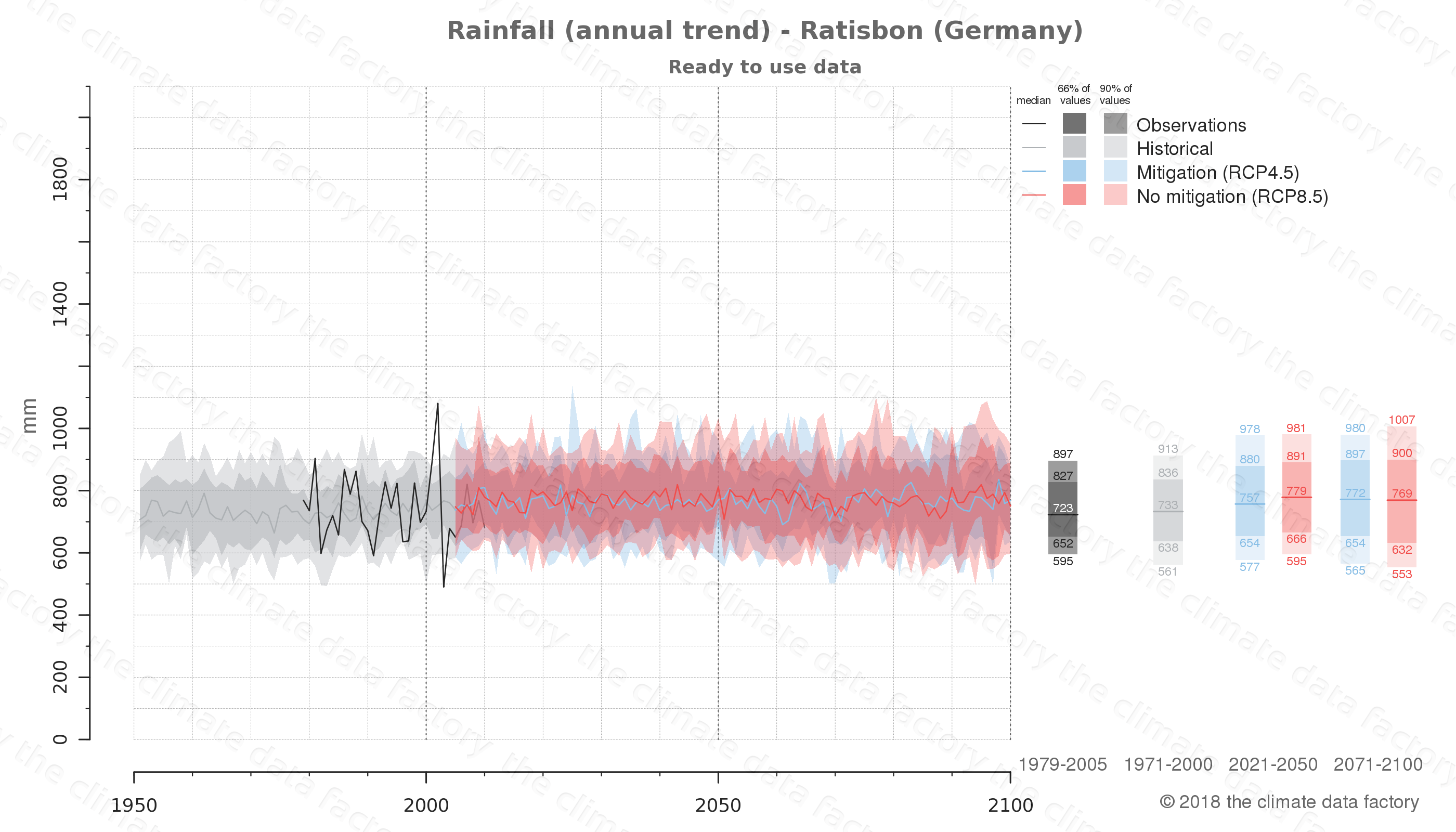 climate change data policy adaptation climate graph city data rainfall ratisbon germany
