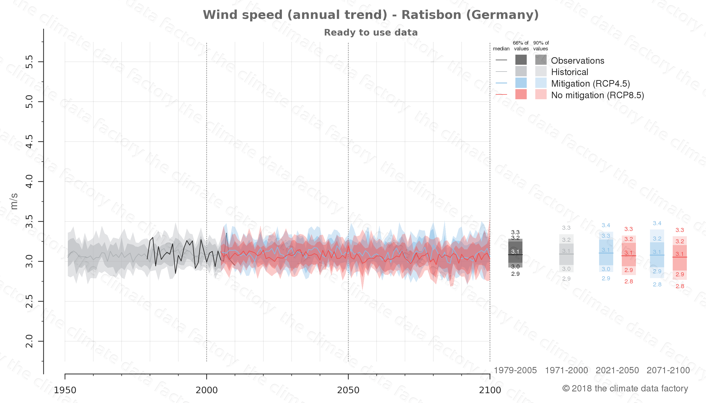 climate change data policy adaptation climate graph city data wind-speed ratisbon germany