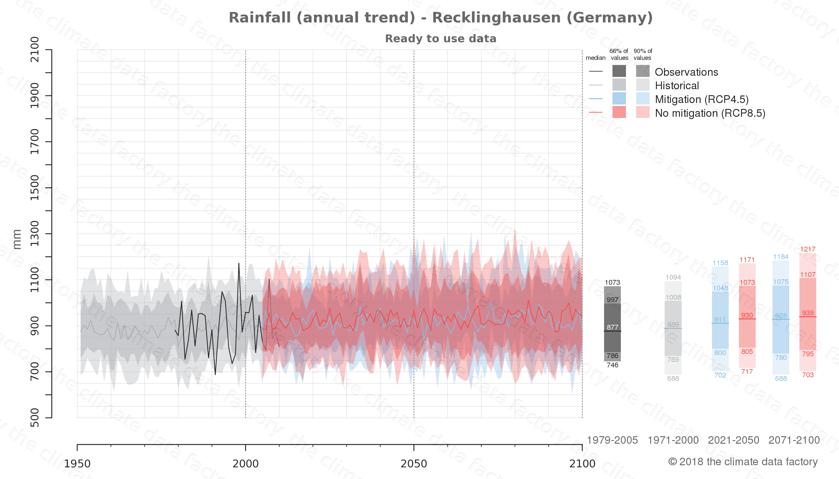 climate change data policy adaptation climate graph city data rainfall recklinghausen germany