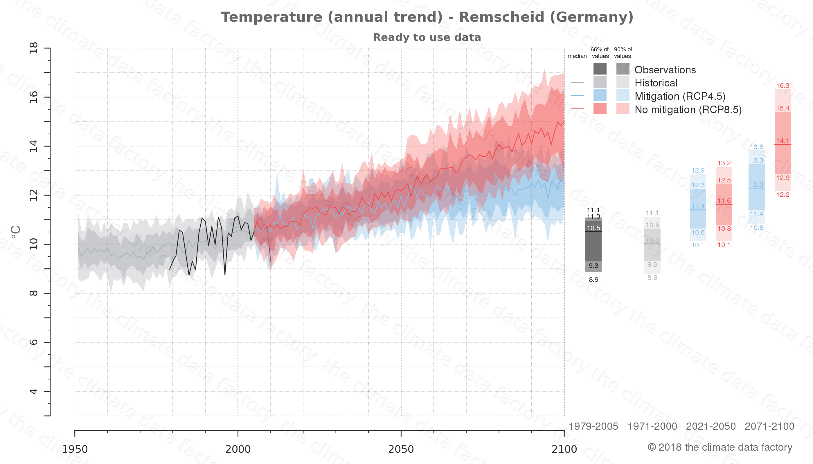 climate change data policy adaptation climate graph city data temperature remscheid germany