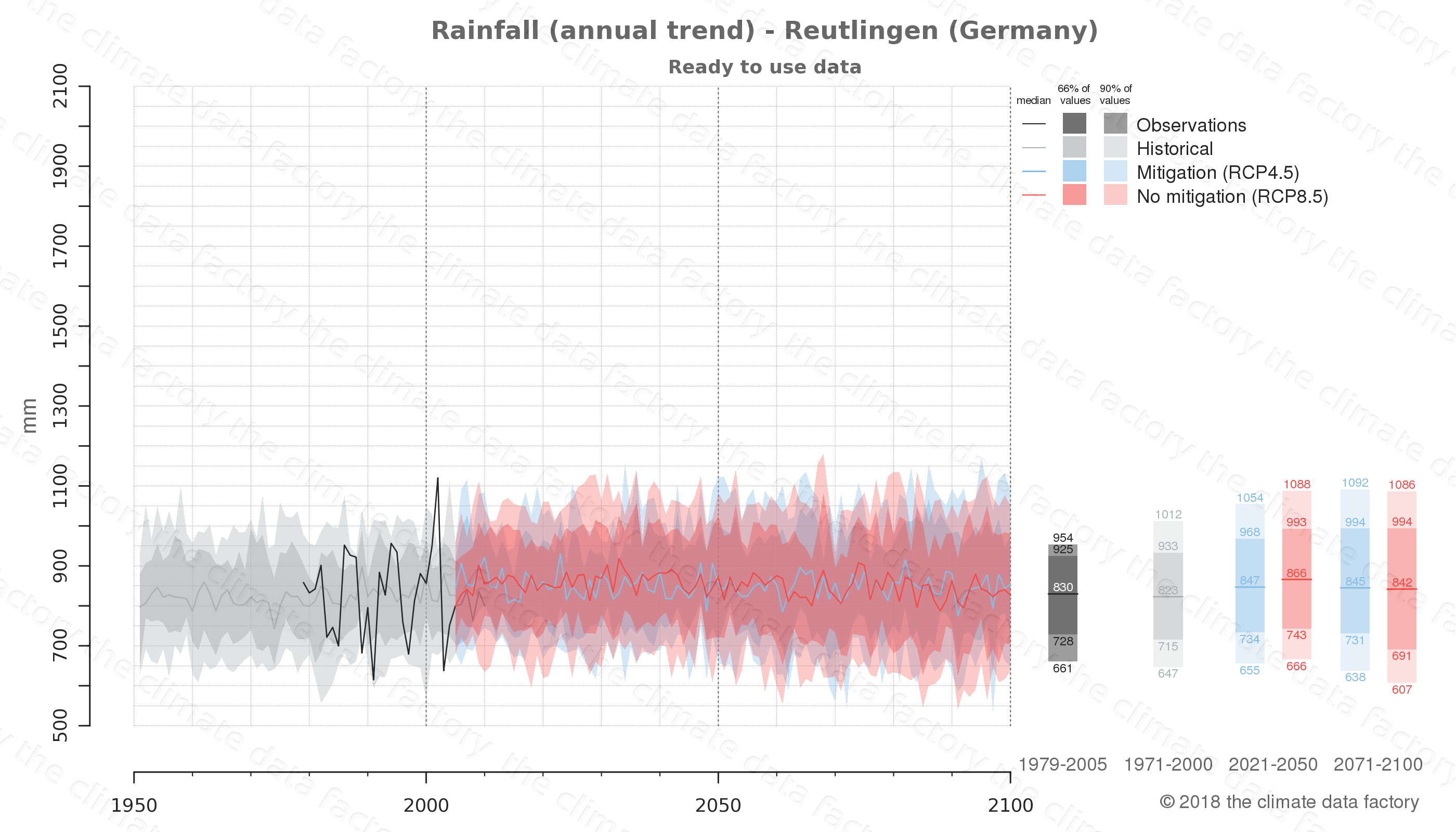 climate change data policy adaptation climate graph city data rainfall reutlingen germany