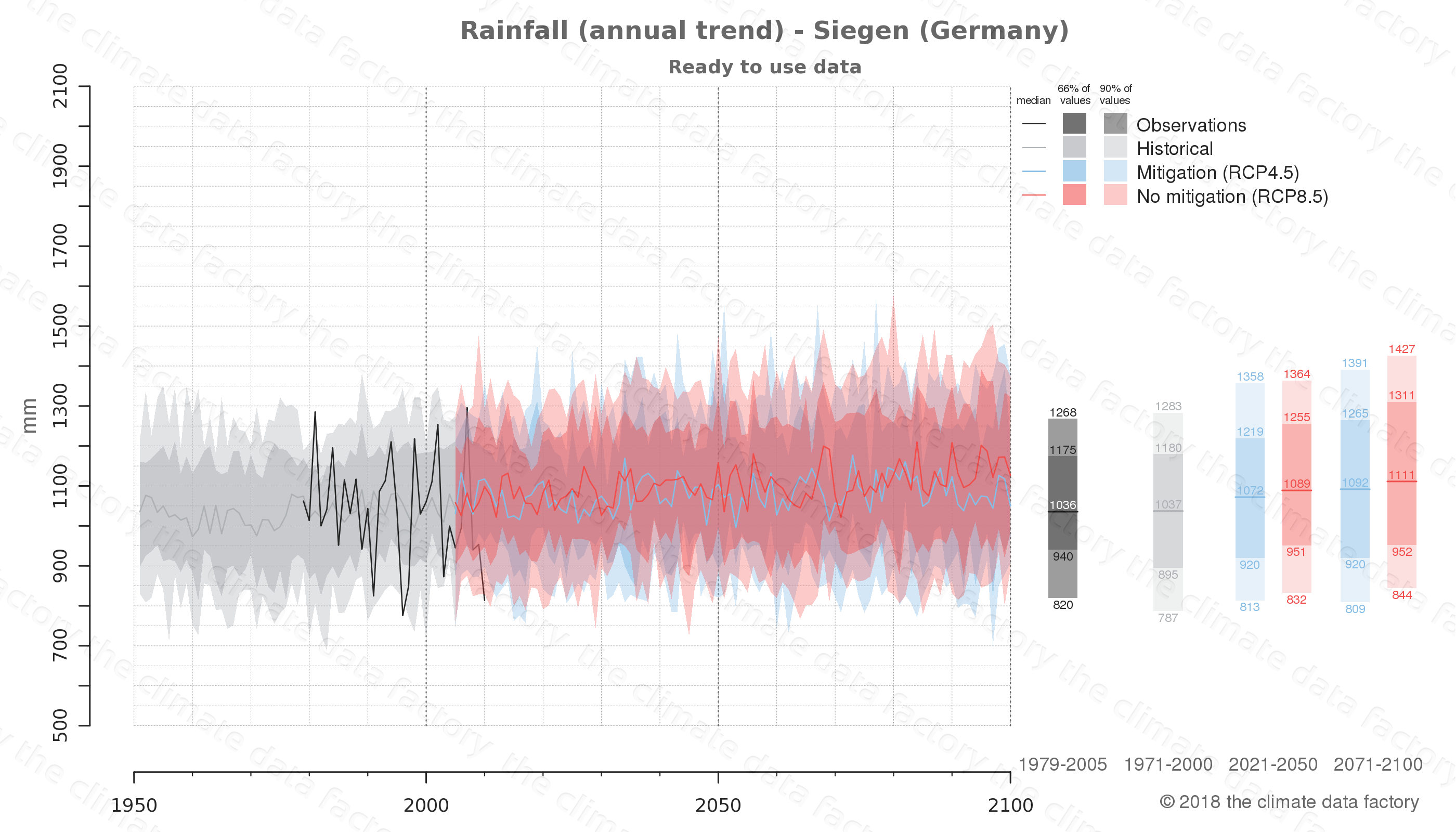 climate change data policy adaptation climate graph city data rainfall siegen germany