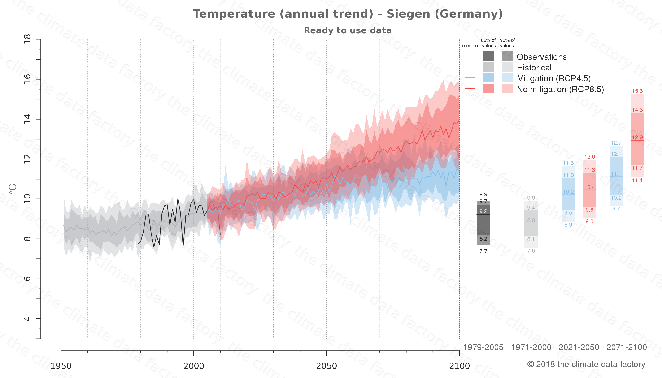 climate change data policy adaptation climate graph city data temperature siegen germany