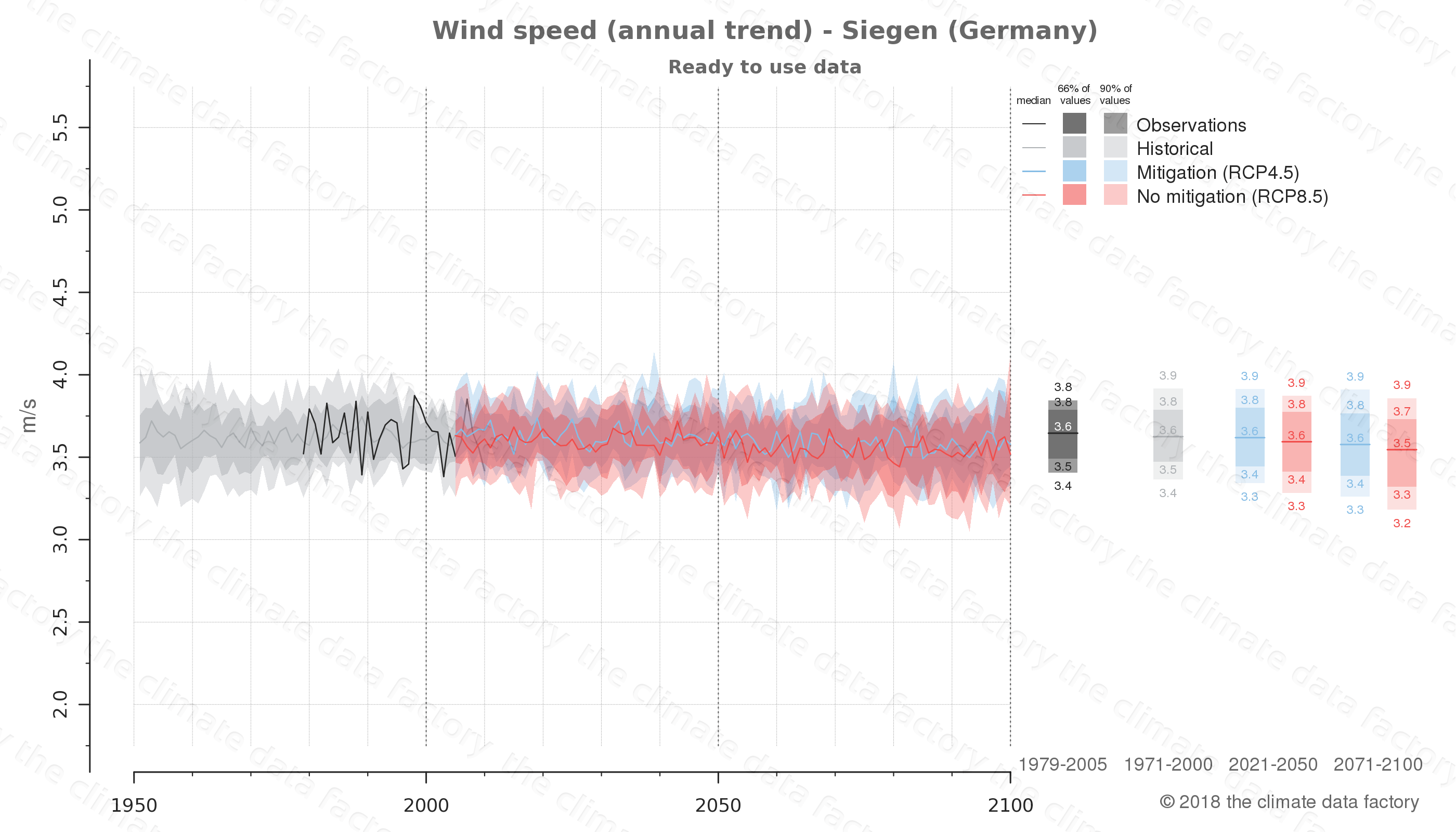 climate change data policy adaptation climate graph city data wind-speed siegen germany