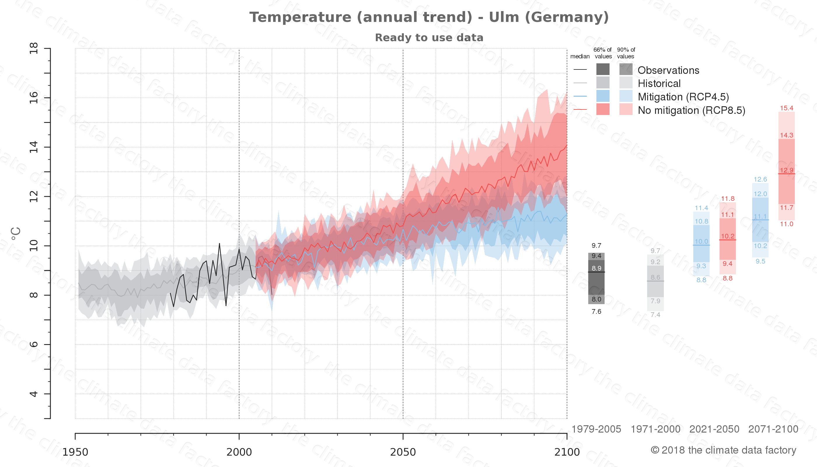 climate change data policy adaptation climate graph city data temperature ulm germany