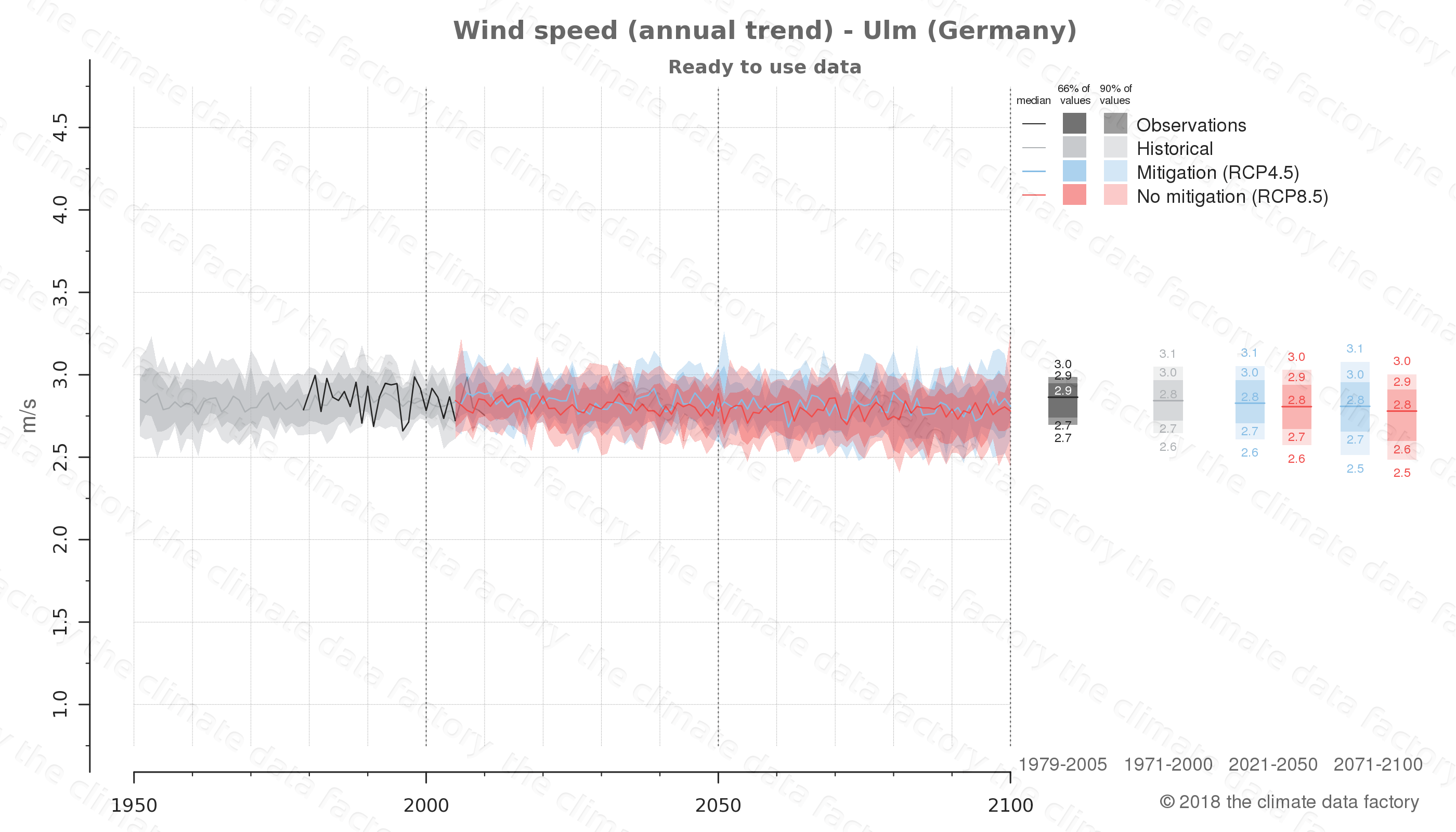 climate change data policy adaptation climate graph city data wind-speed ulm germany