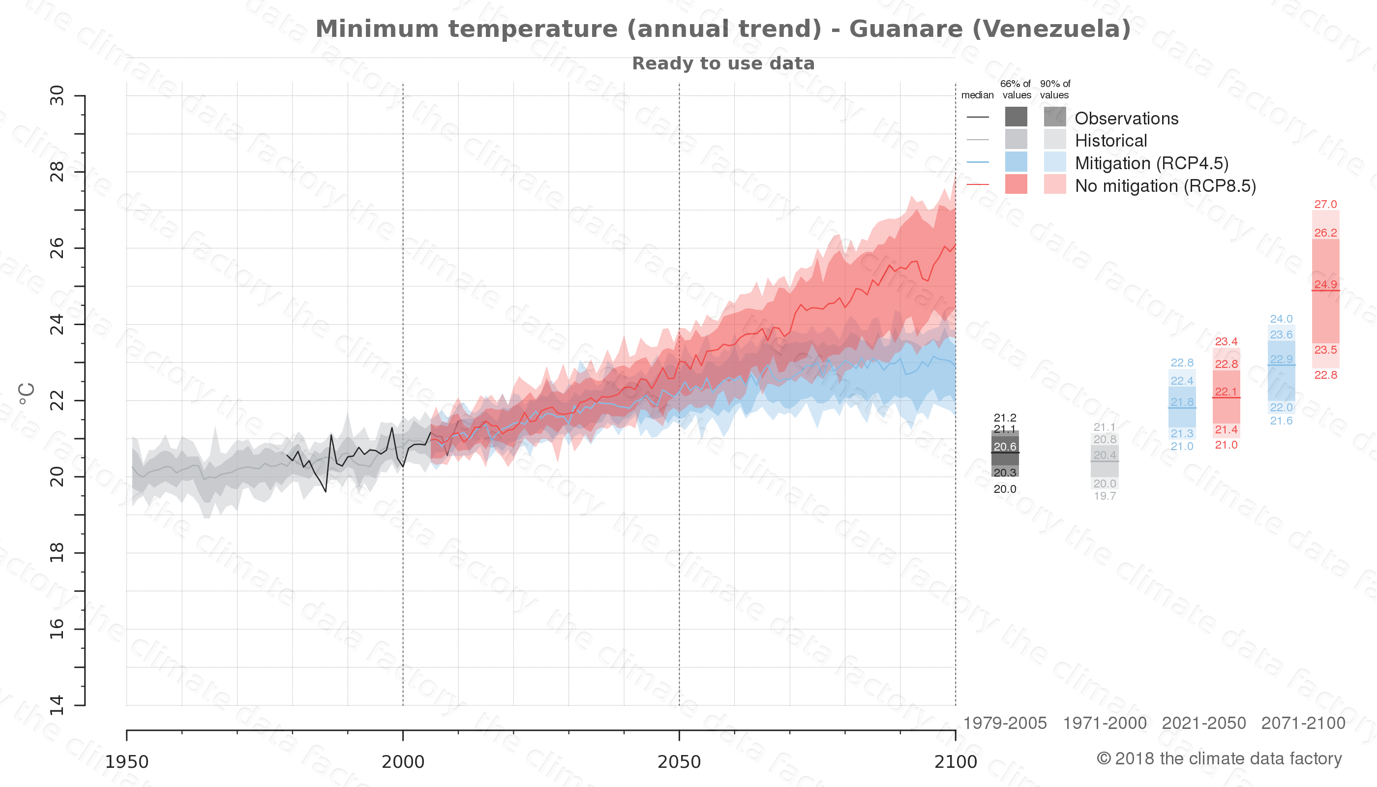 climate change data policy adaptation climate graph city data minimum-temperature guanare venezuela