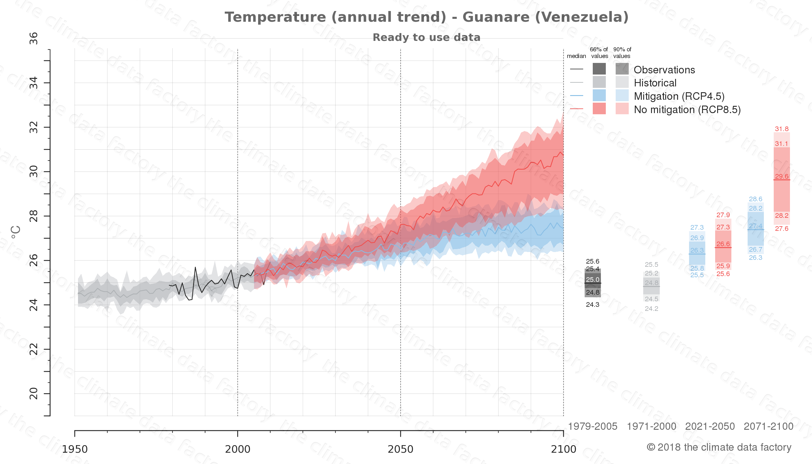 climate change data policy adaptation climate graph city data temperature guanare venezuela