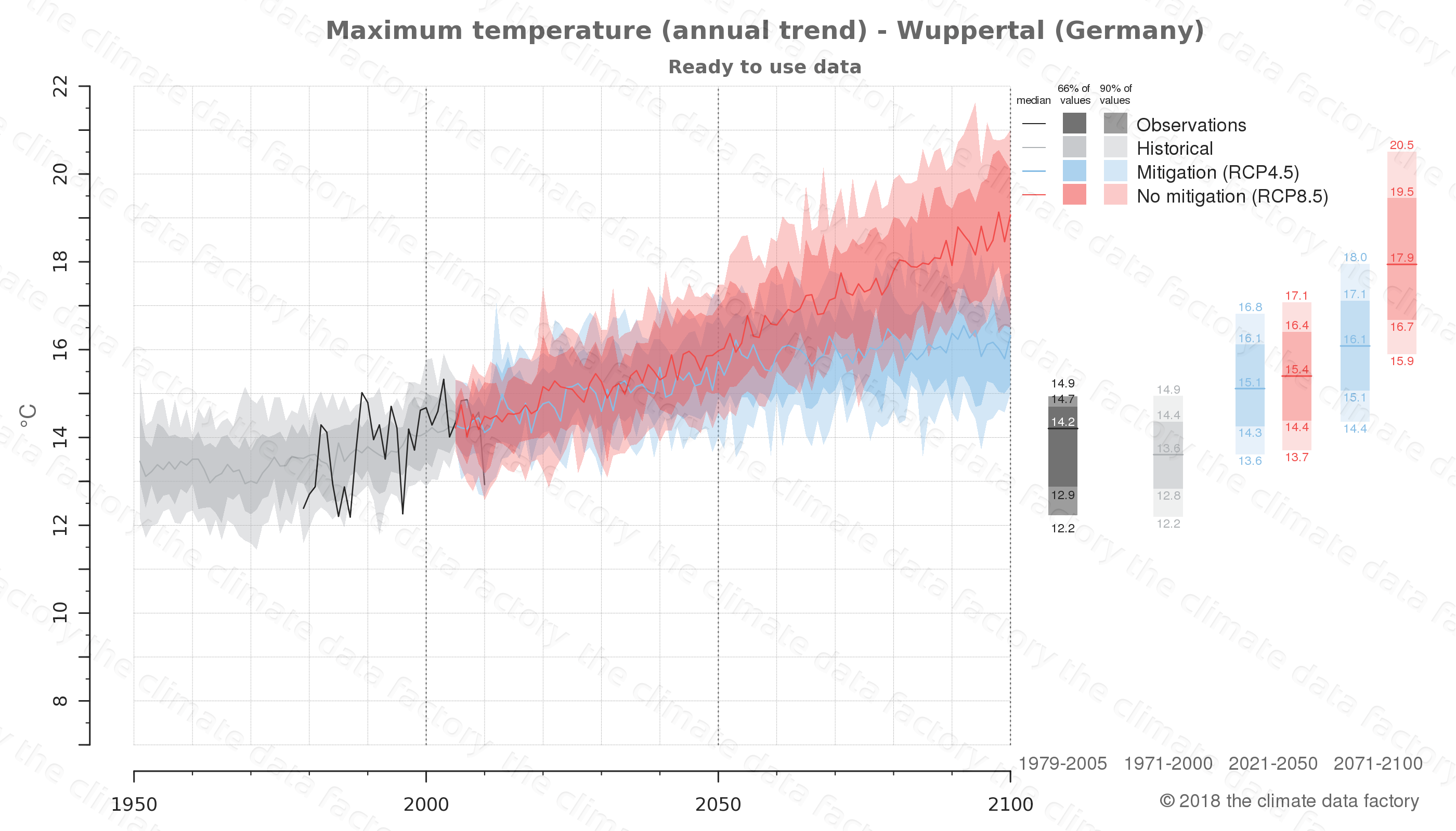 climate change data policy adaptation climate graph city data maximum-temperature wuppertal germany