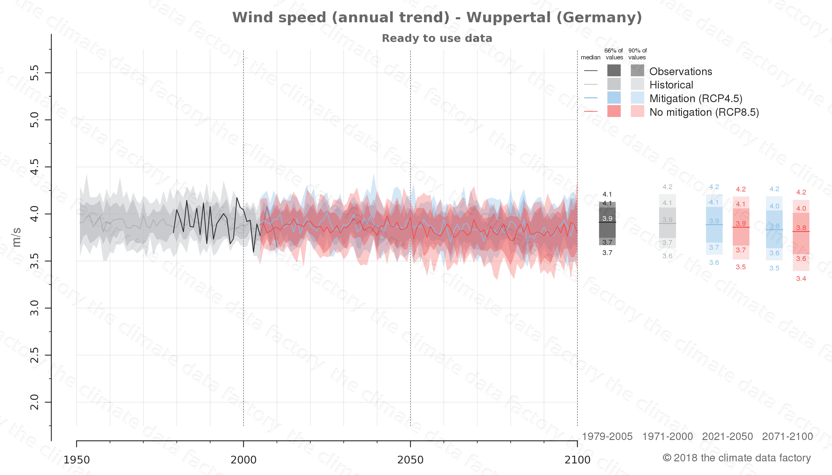 climate change data policy adaptation climate graph city data wind-speed wuppertal germany