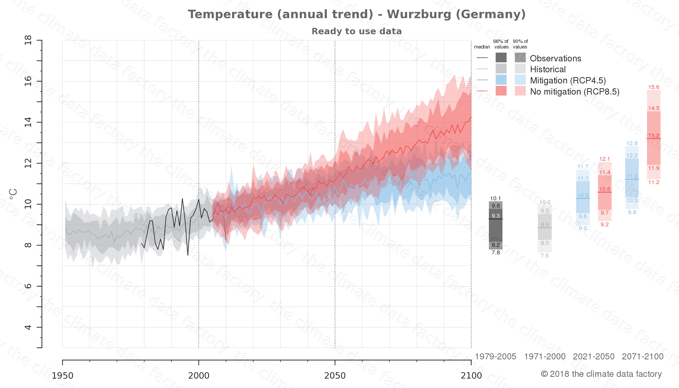 climate change data policy adaptation climate graph city data temperature wurzburg germany