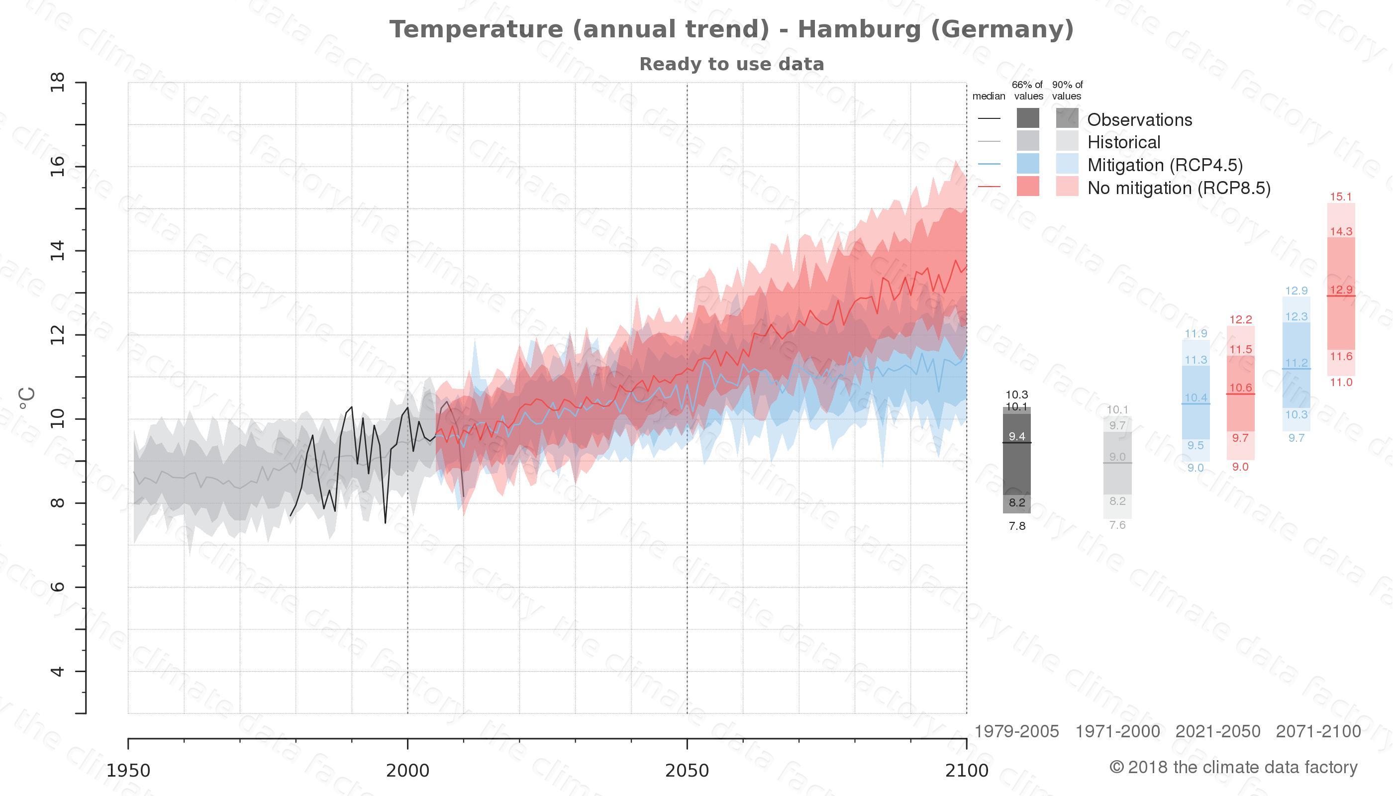 climate change data policy adaptation climate graph city data temperature hamburg germany