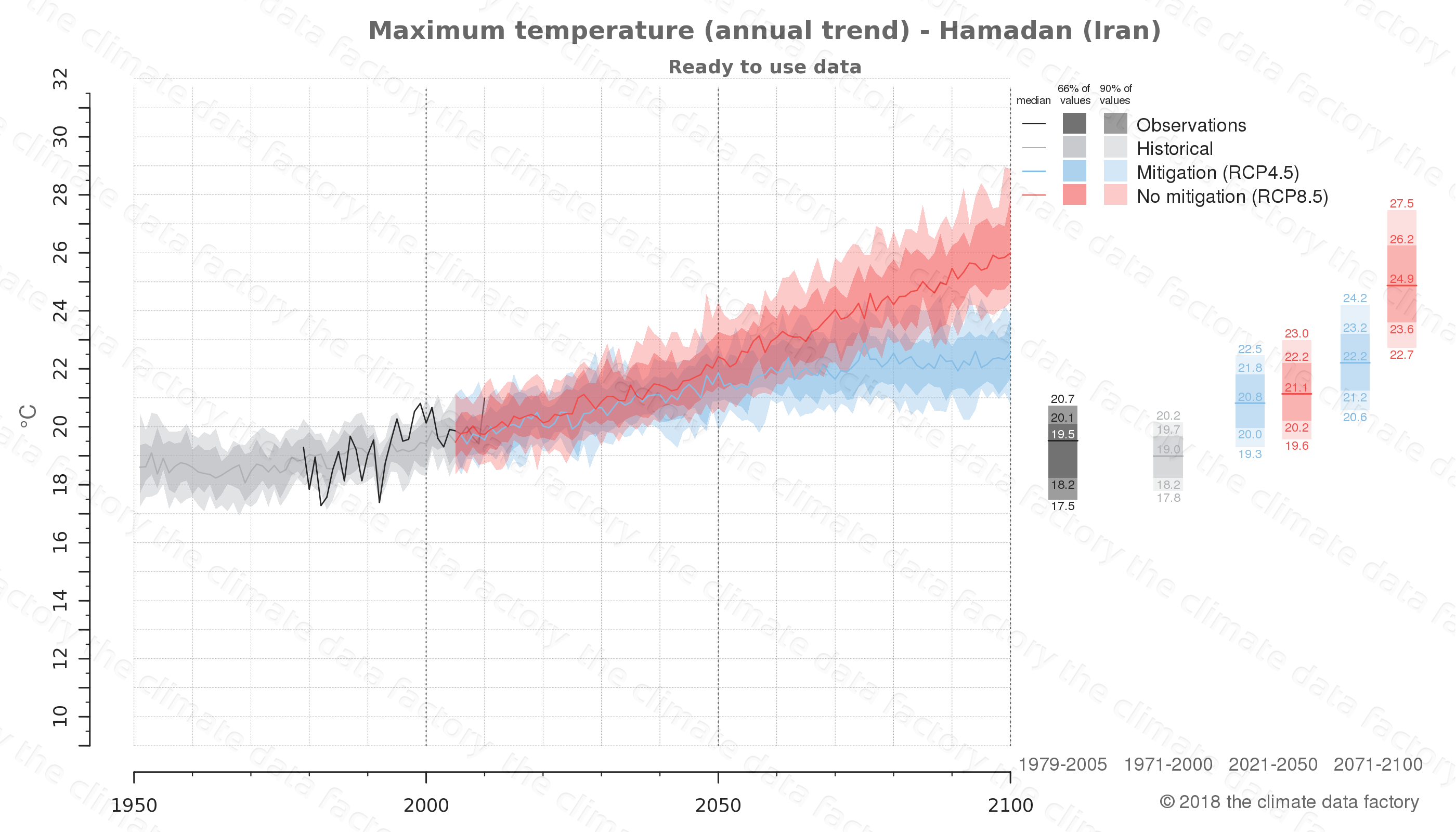 climate change data policy adaptation climate graph city data maximum-temperature hamadan iran