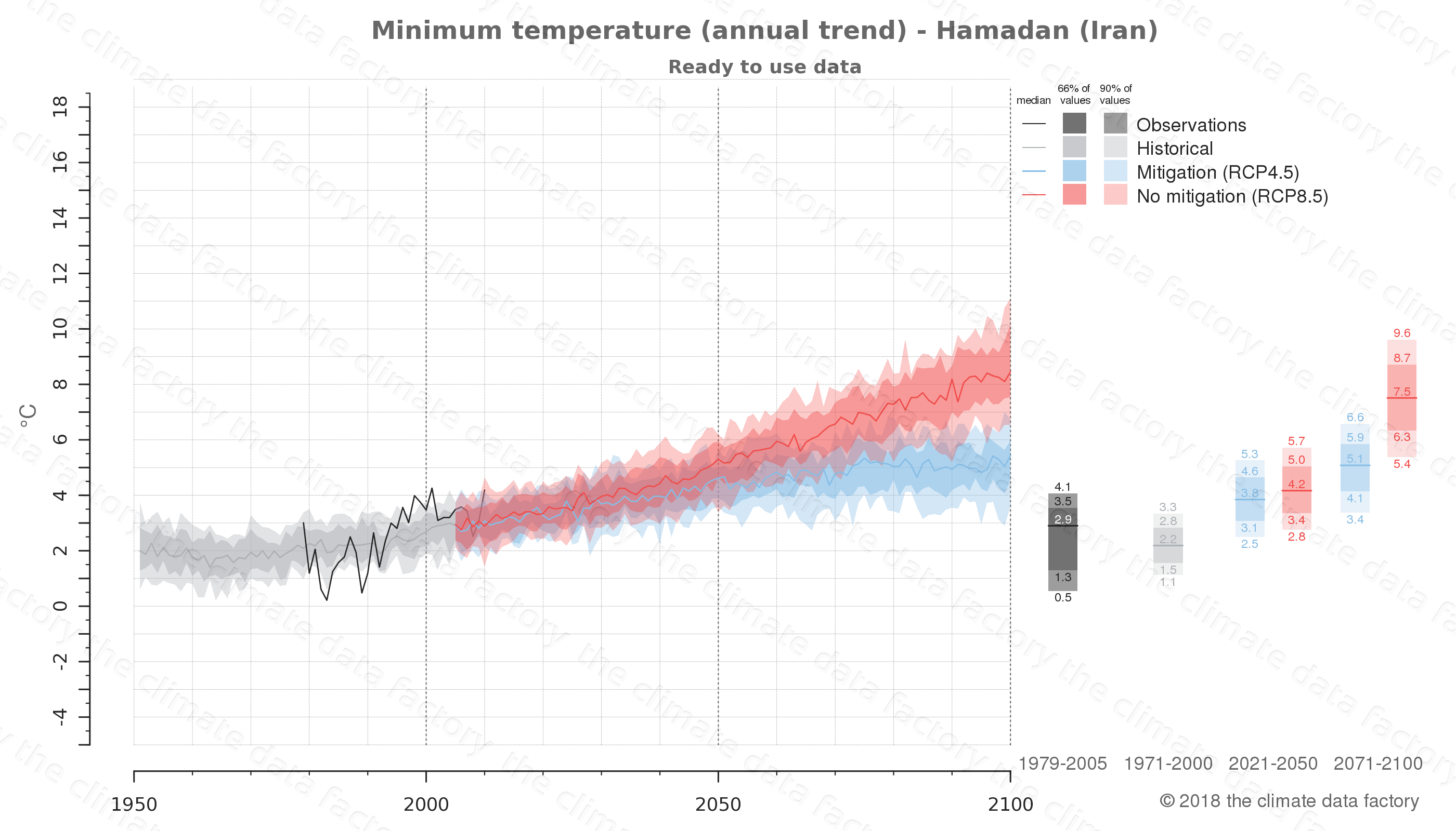 climate change data policy adaptation climate graph city data minimum-temperature hamadan iran