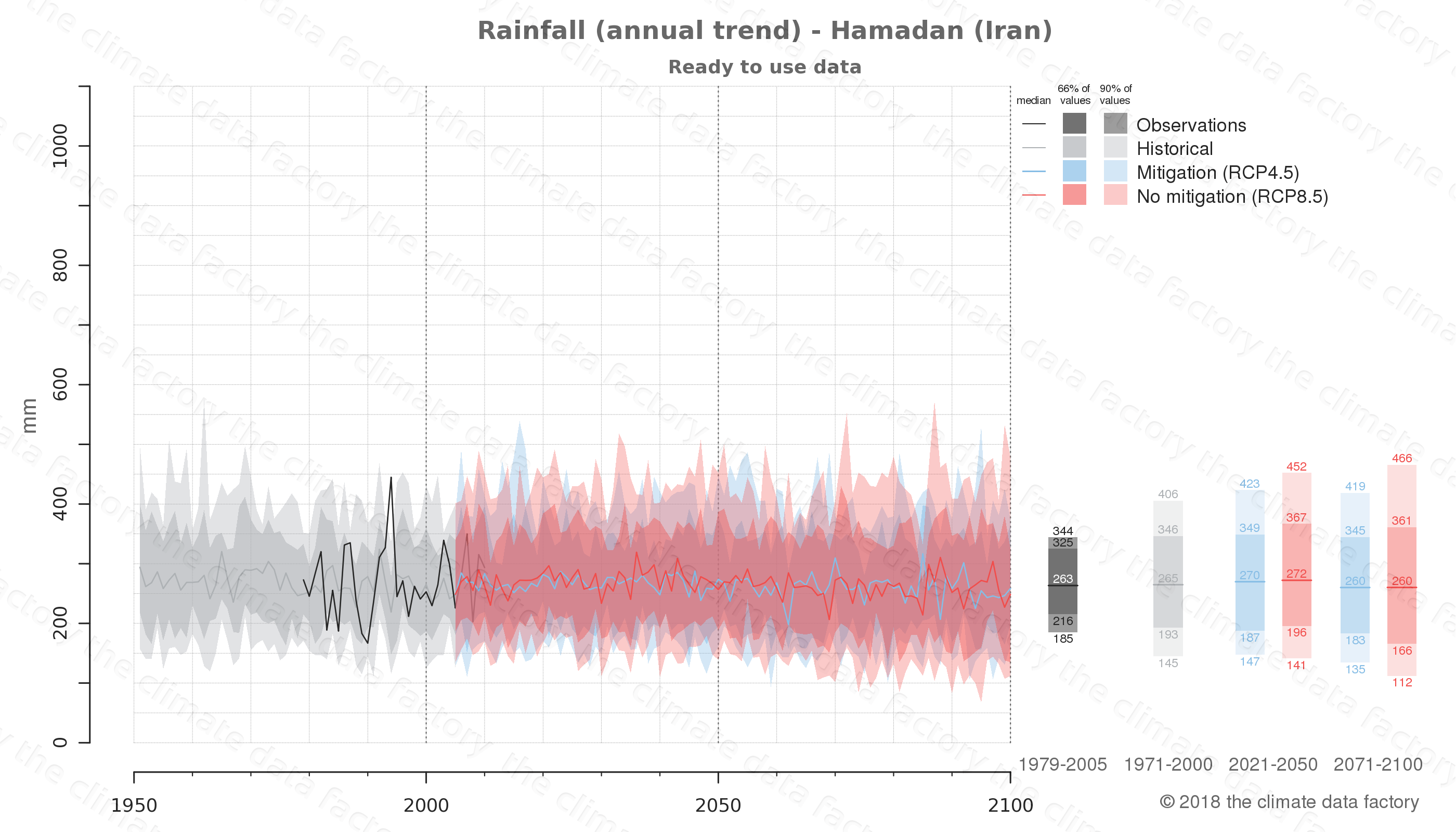 climate change data policy adaptation climate graph city data rainfall hamadan iran