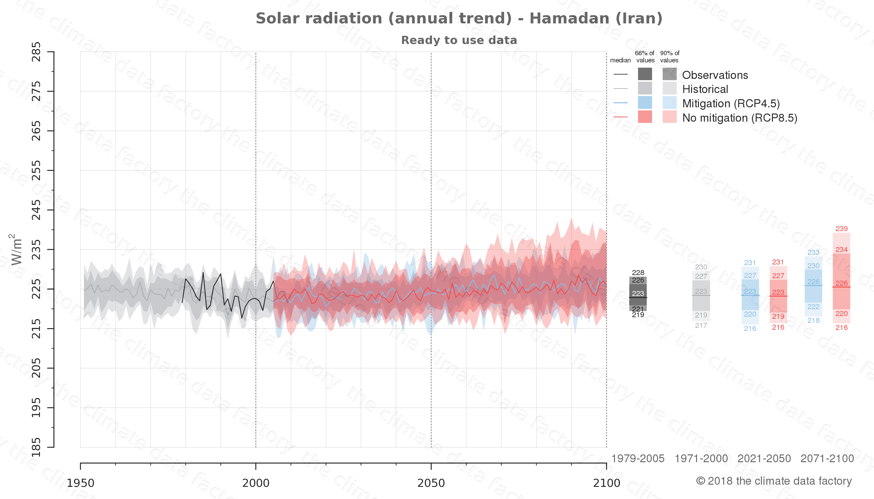 climate change data policy adaptation climate graph city data solar-radiation hamadan iran