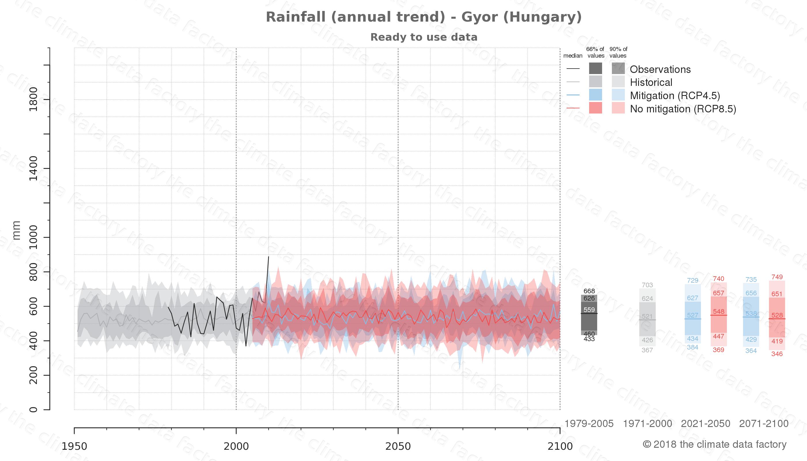 climate change data policy adaptation climate graph city data rainfall gyor hungary