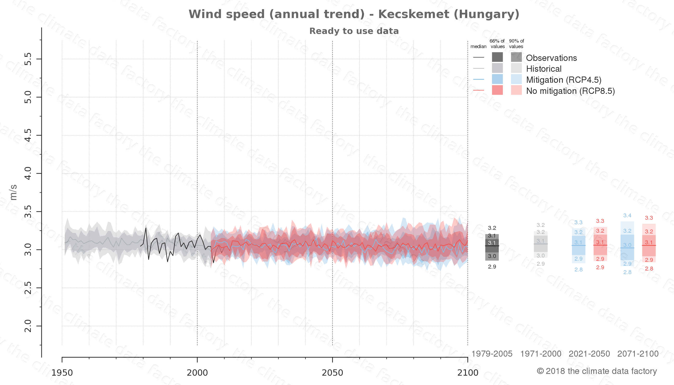 climate change data policy adaptation climate graph city data wind-speed kecskemet hungary