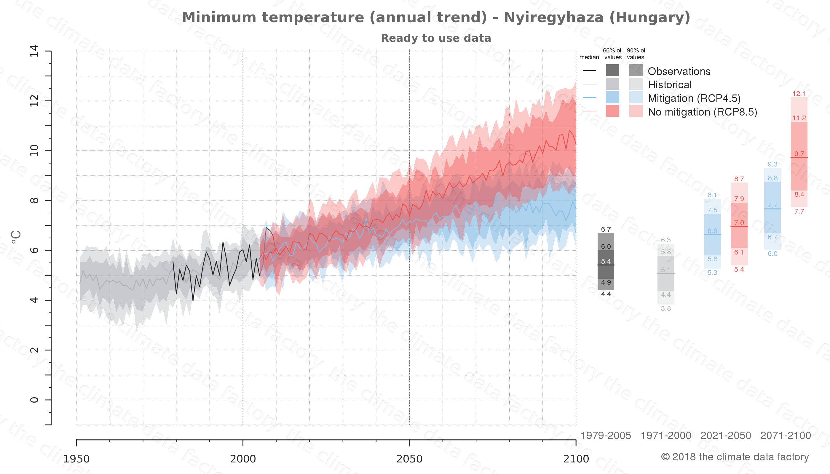 climate change data policy adaptation climate graph city data minimum-temperature nyiregyhaza hungary