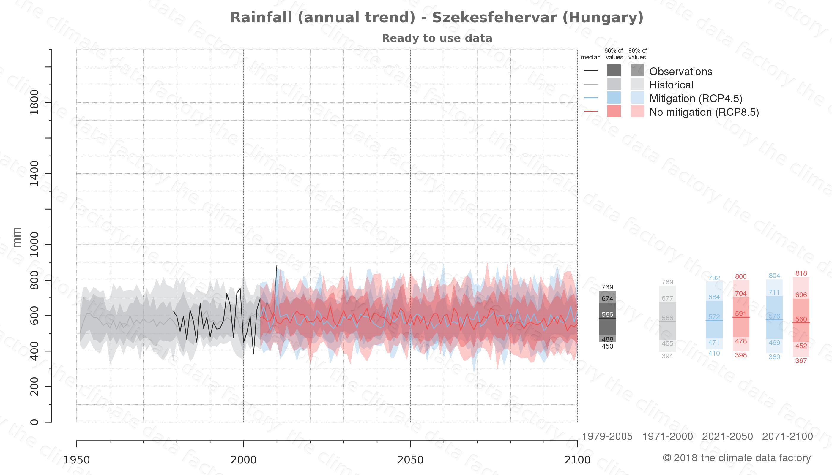 climate change data policy adaptation climate graph city data rainfall szekesfehervar hungary