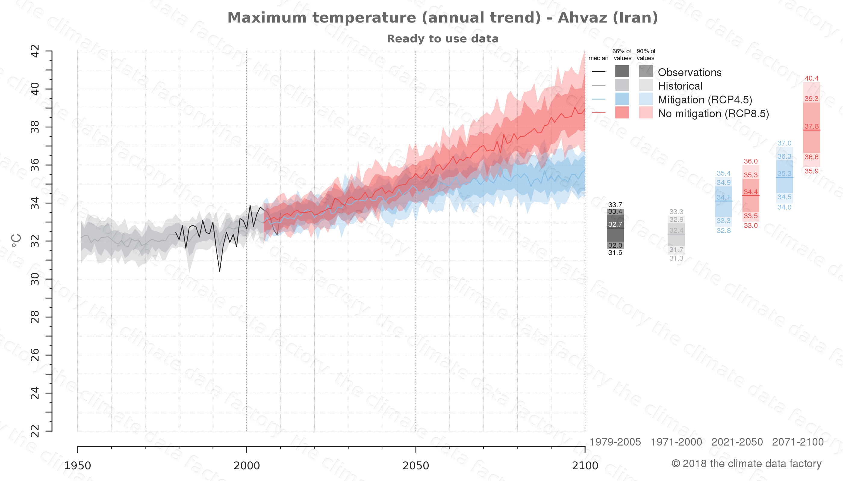 climate change data policy adaptation climate graph city data maximum-temperature ahvaz iran