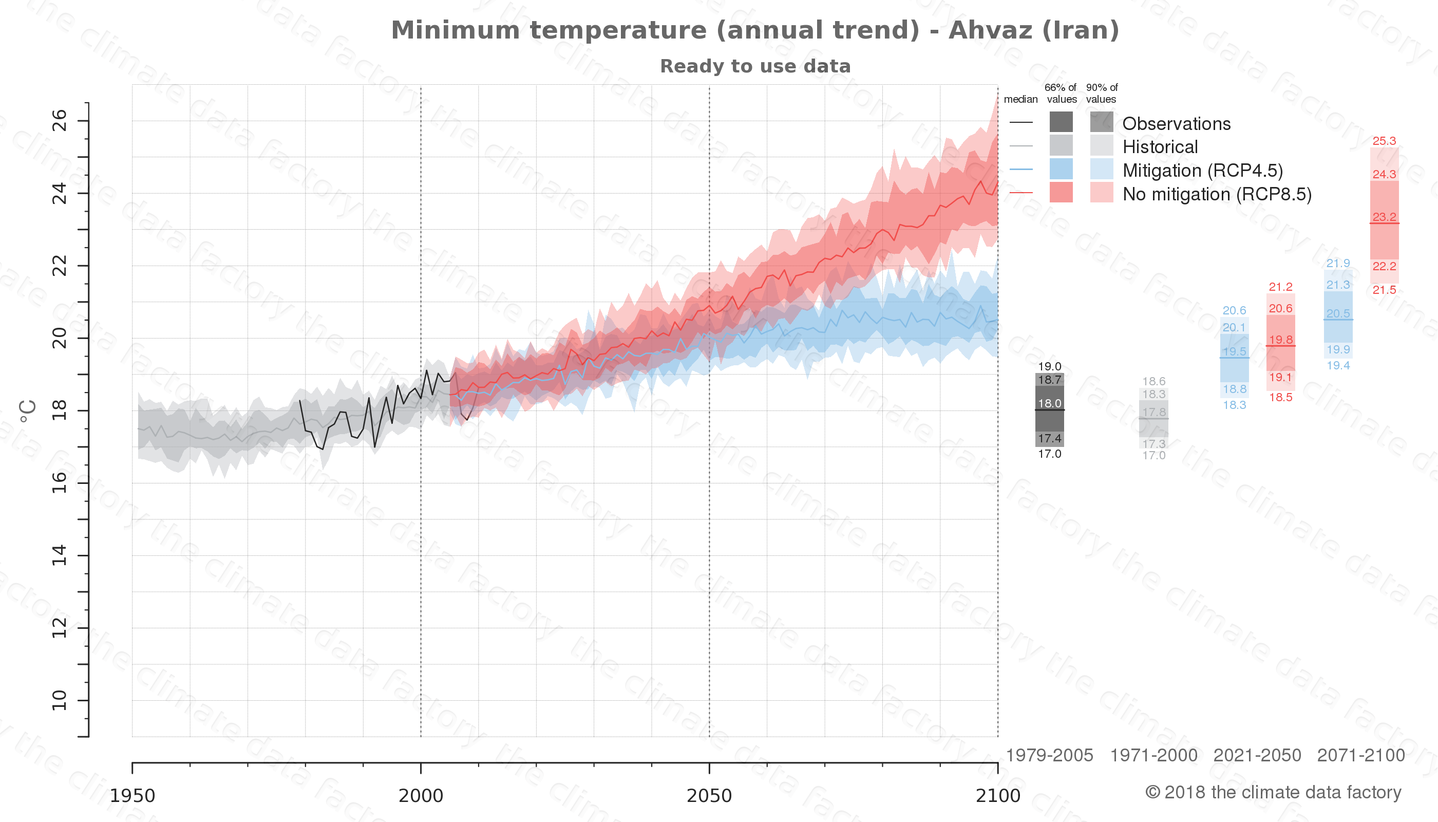 climate change data policy adaptation climate graph city data minimum-temperature ahvaz iran
